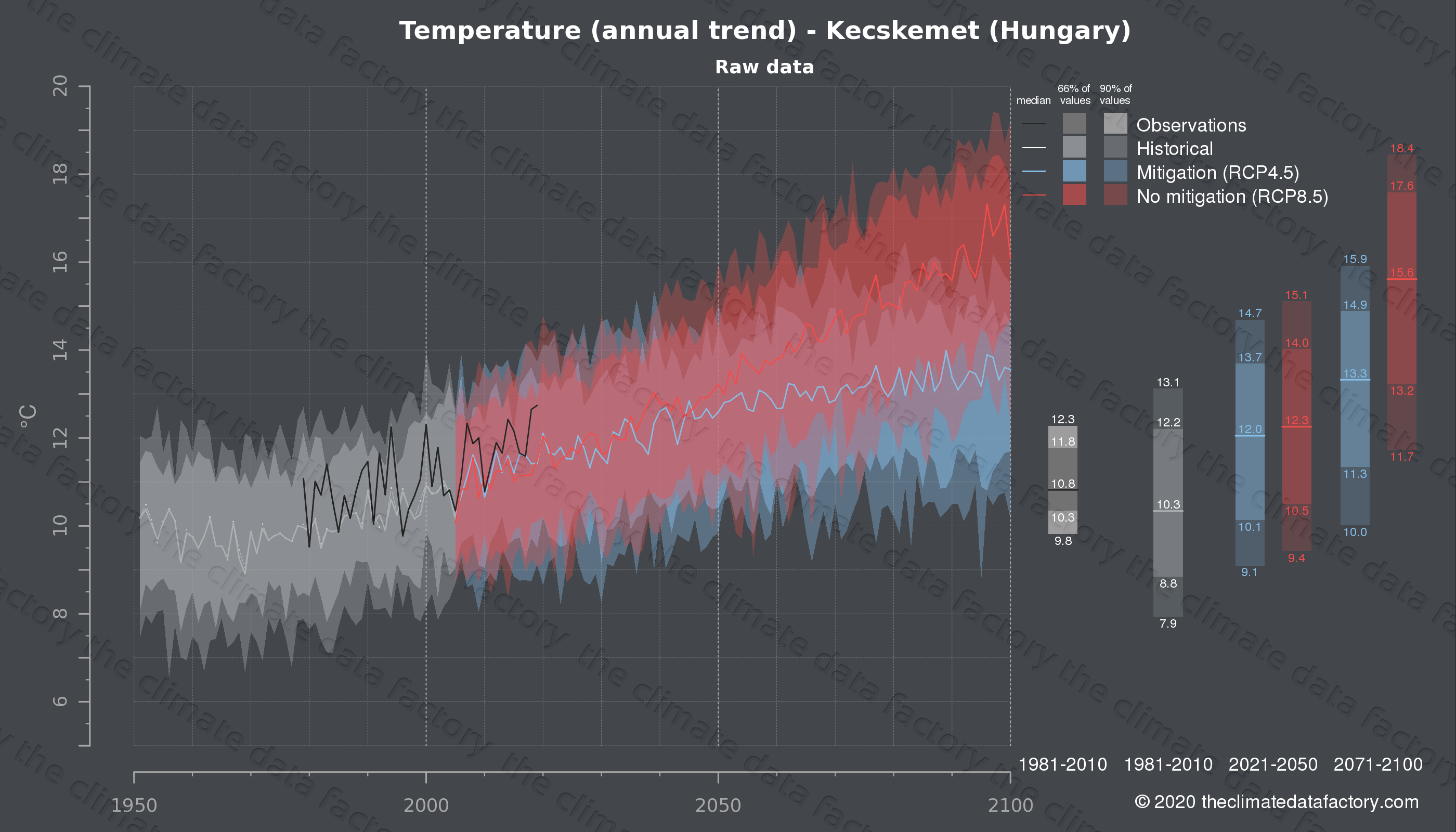 Graphic of projected temperature for Kecskemet (Hungary) under two climate change mitigation policy scenarios (RCP4.5, RCP8.5). Represented climate data are raw data from IPCC models. https://theclimatedatafactory.com