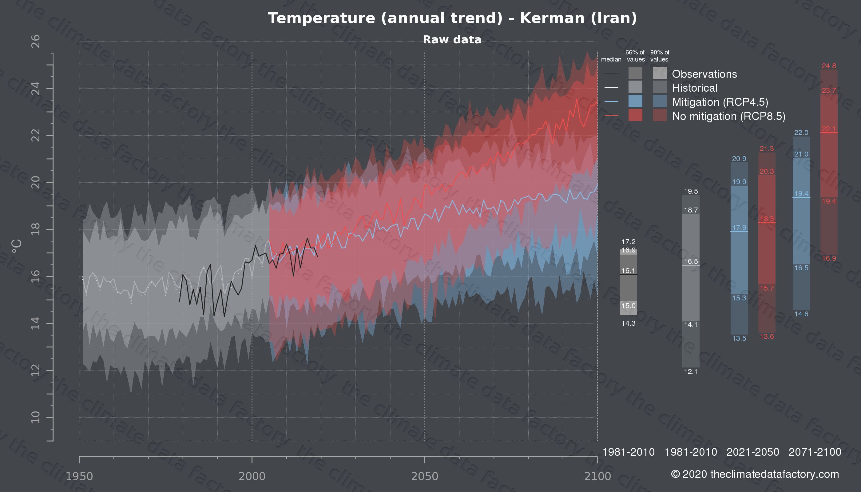 Graphic of projected temperature for Kerman (Iran) under two climate change mitigation policy scenarios (RCP4.5, RCP8.5). Represented climate data are raw data from IPCC models. https://theclimatedatafactory.com
