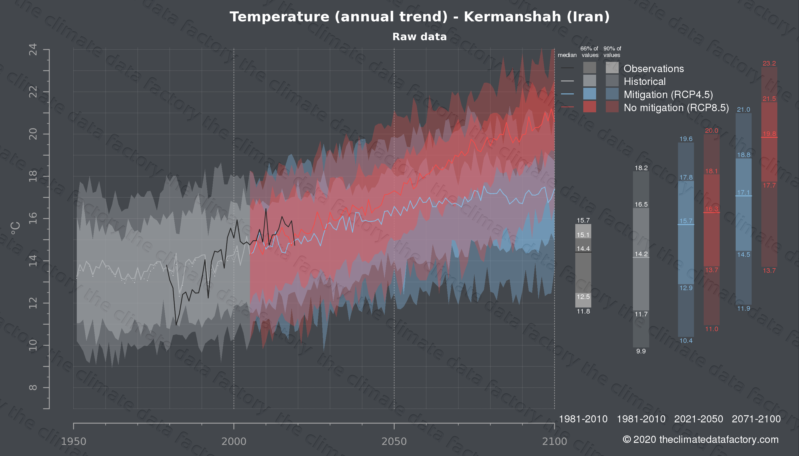 Graphic of projected temperature for Kermanshah (Iran) under two climate change mitigation policy scenarios (RCP4.5, RCP8.5). Represented climate data are raw data from IPCC models. https://theclimatedatafactory.com