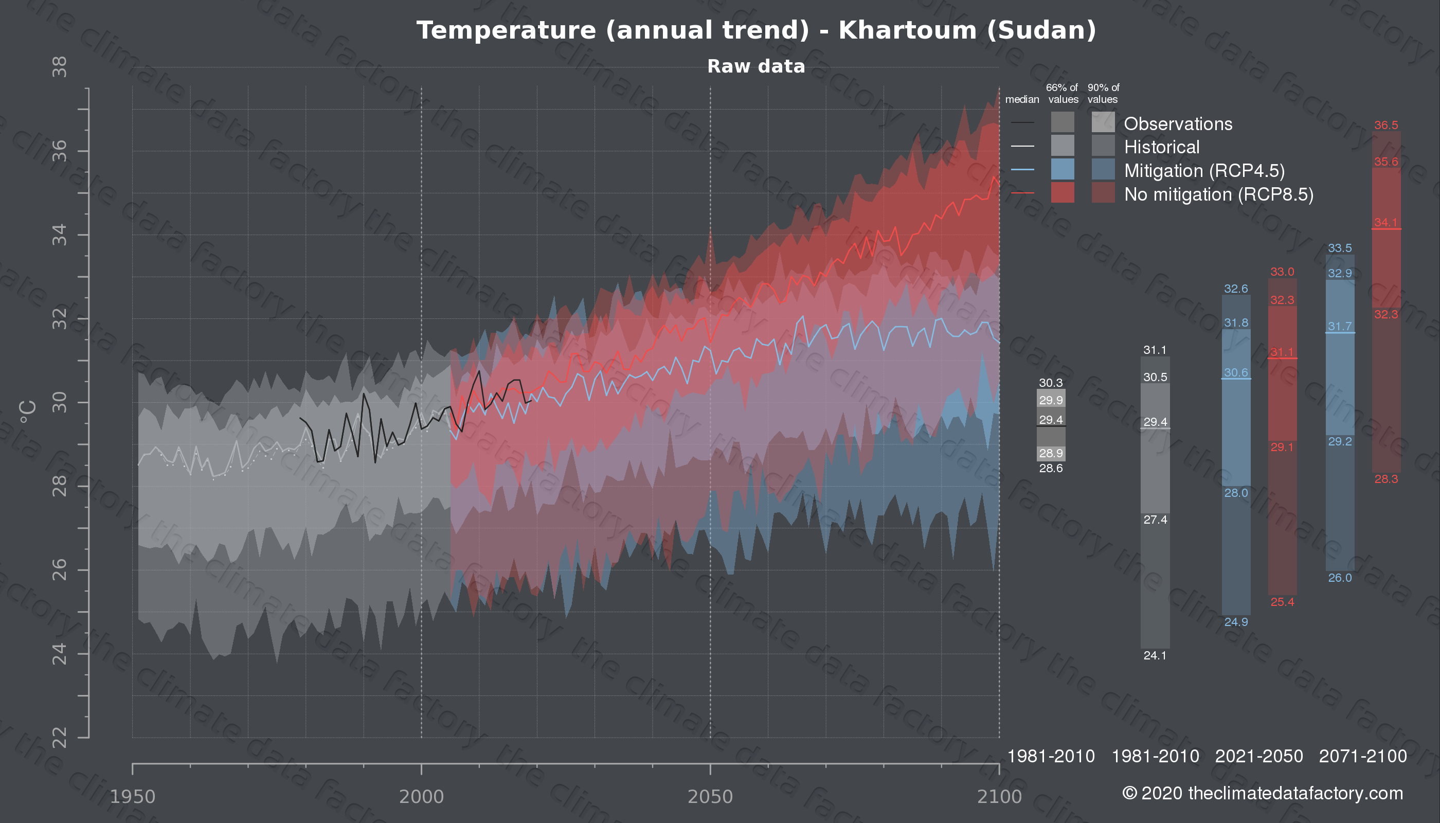 Graphic of projected temperature for Khartoum (Sudan) under two climate change mitigation policy scenarios (RCP4.5, RCP8.5). Represented climate data are raw data from IPCC models. https://theclimatedatafactory.com