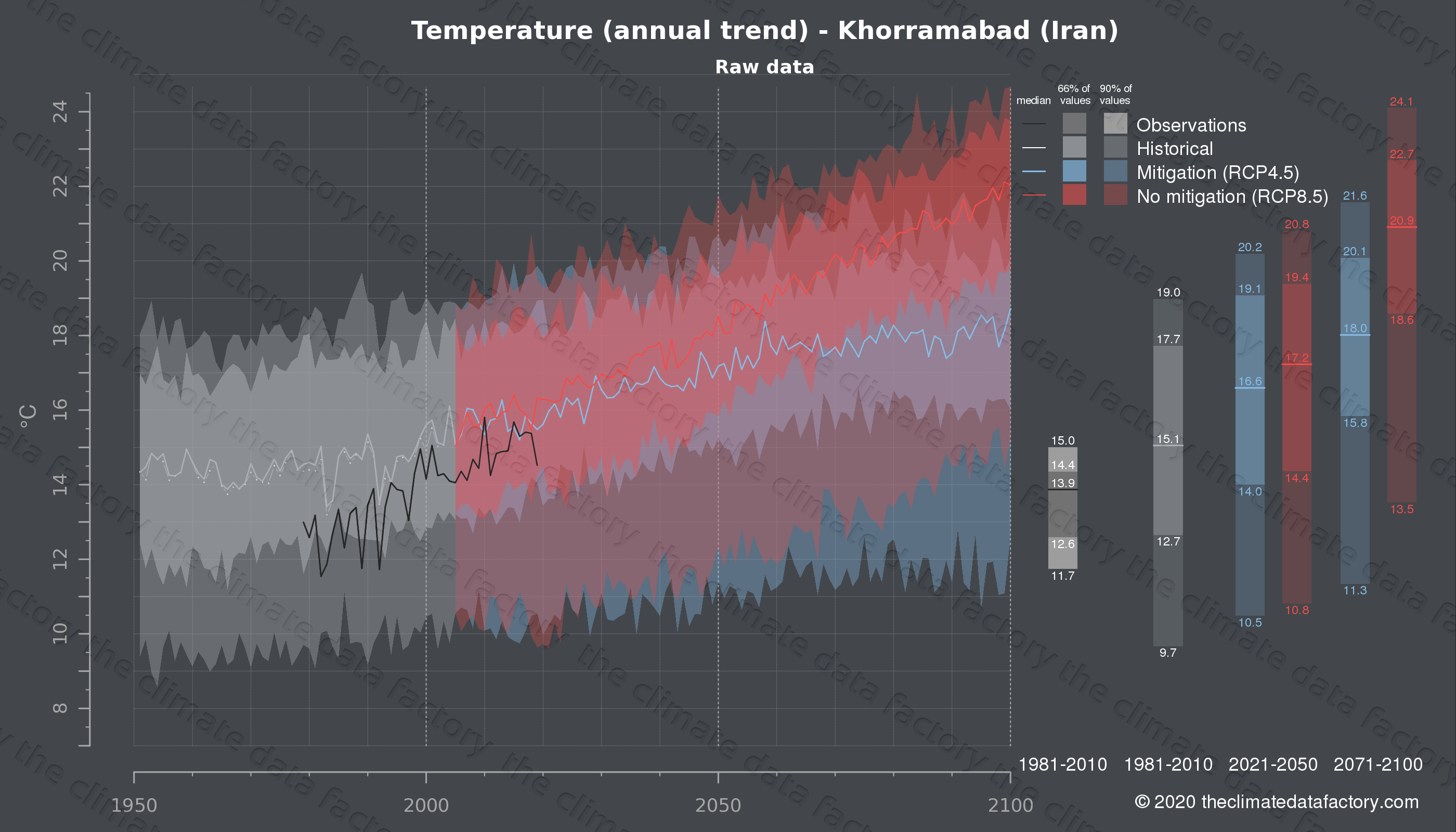 Graphic of projected temperature for Khorramabad (Iran) under two climate change mitigation policy scenarios (RCP4.5, RCP8.5). Represented climate data are raw data from IPCC models. https://theclimatedatafactory.com