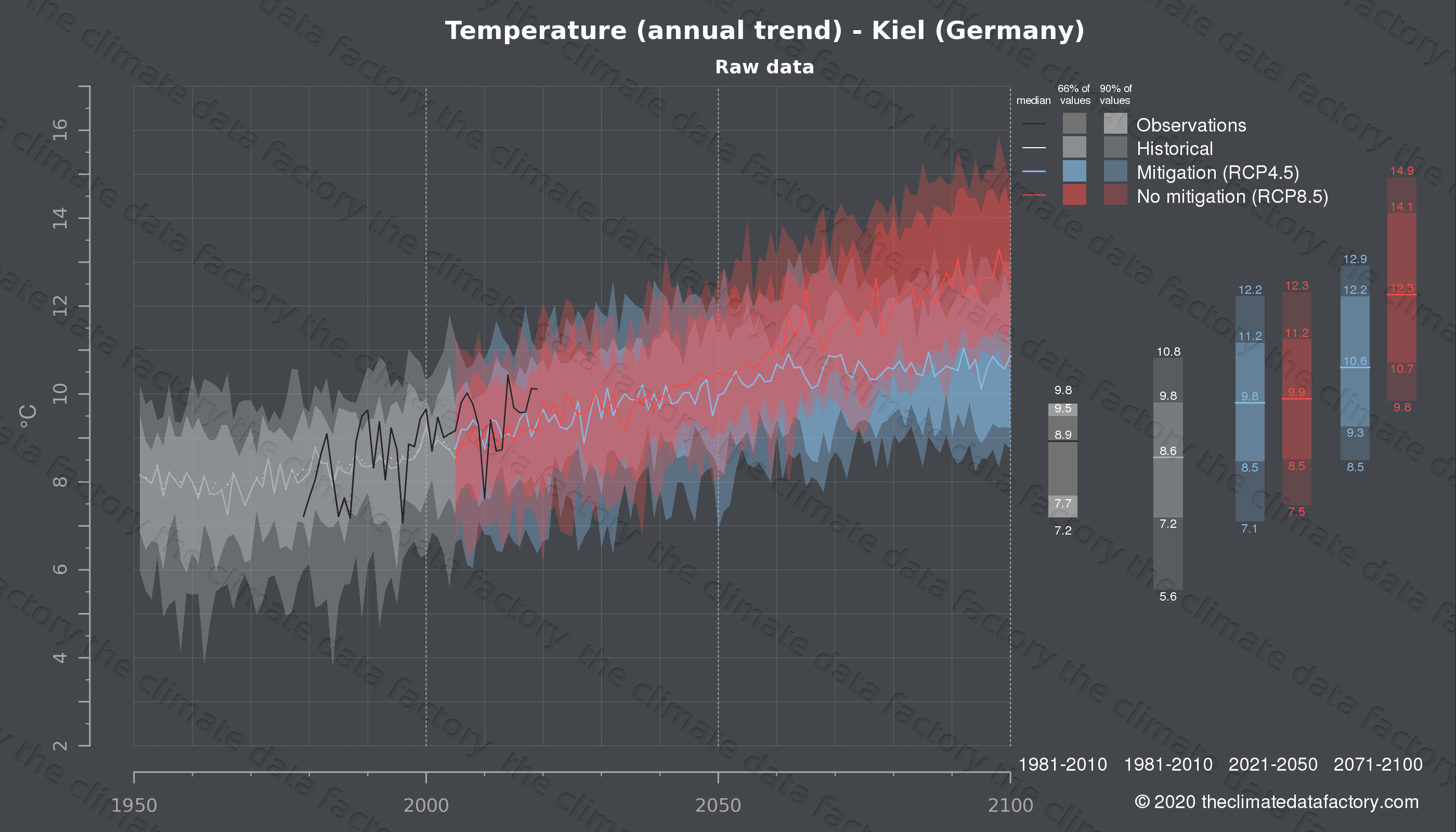 Graphic of projected temperature for Kiel (Germany) under two climate change mitigation policy scenarios (RCP4.5, RCP8.5). Represented climate data are raw data from IPCC models. https://theclimatedatafactory.com