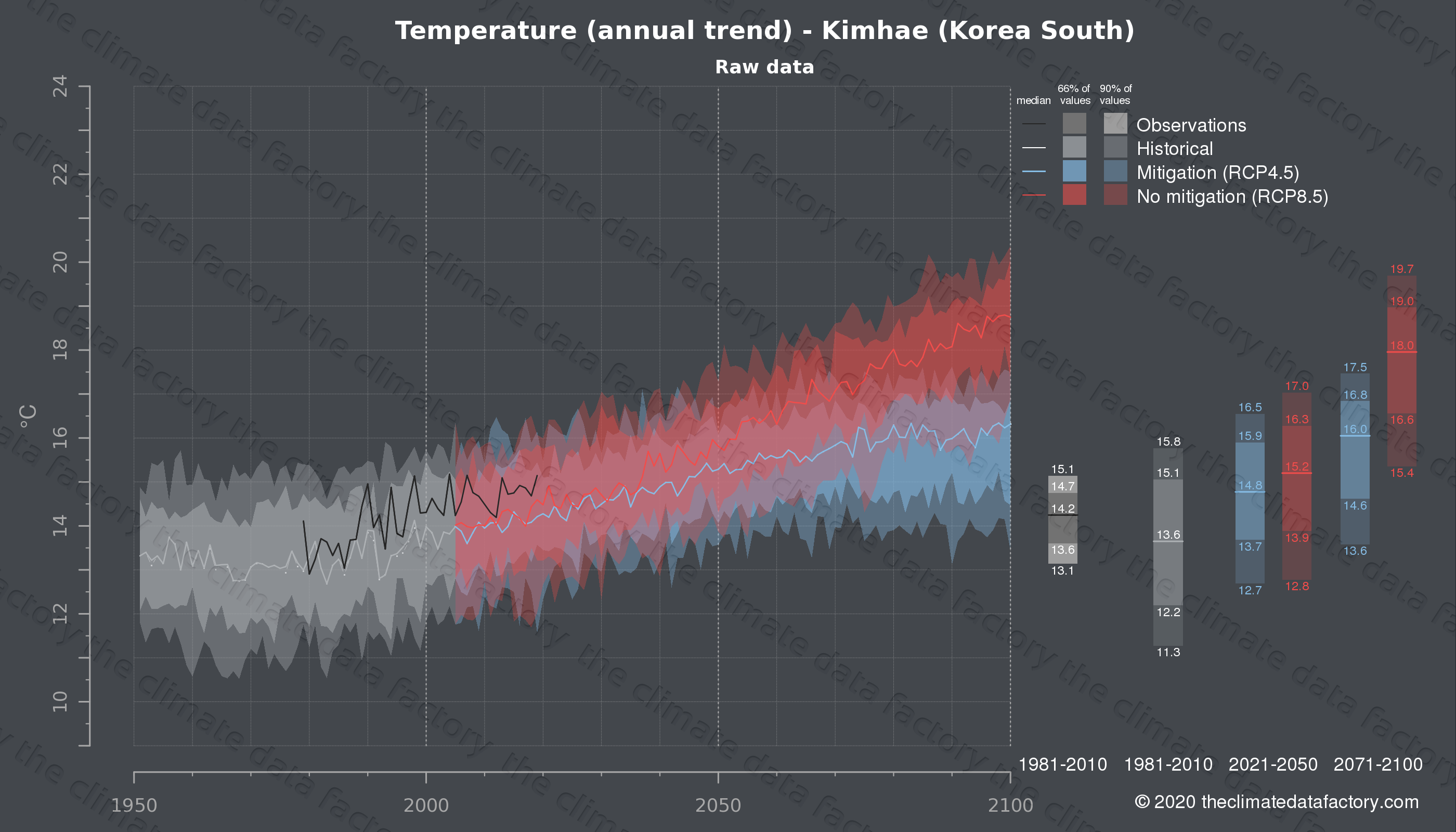 Graphic of projected temperature for Kimhae (South Korea) under two climate change mitigation policy scenarios (RCP4.5, RCP8.5). Represented climate data are raw data from IPCC models. https://theclimatedatafactory.com