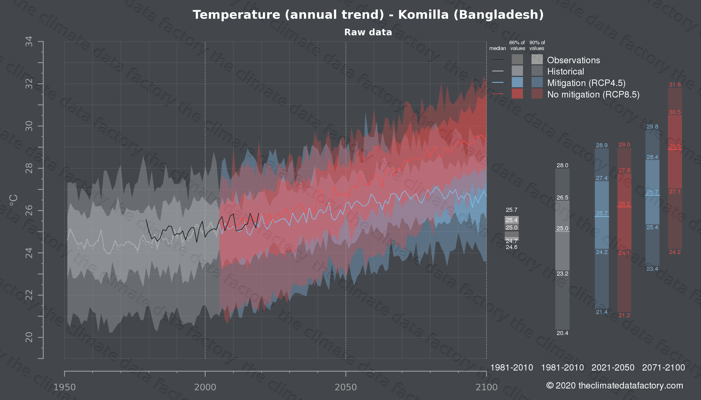 Graphic of projected temperature for Komilla (Bangladesh) under two climate change mitigation policy scenarios (RCP4.5, RCP8.5). Represented climate data are raw data from IPCC models. https://theclimatedatafactory.com