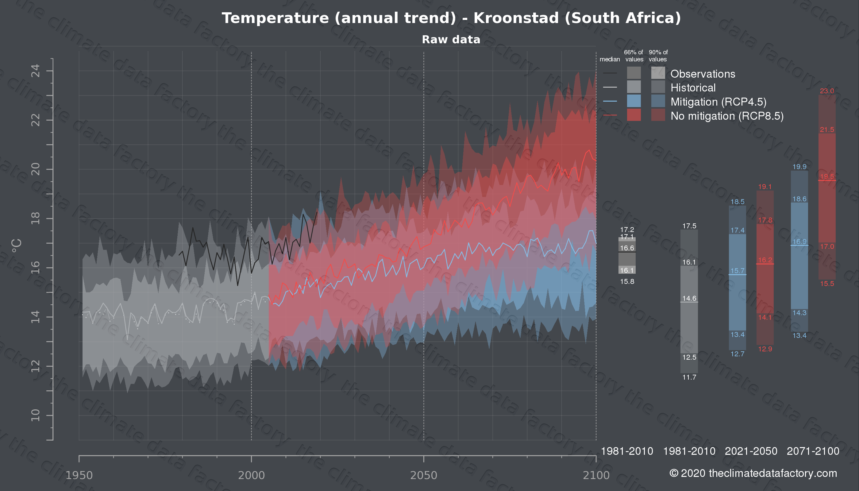 Graphic of projected temperature for Kroonstad (South Africa) under two climate change mitigation policy scenarios (RCP4.5, RCP8.5). Represented climate data are raw data from IPCC models. https://theclimatedatafactory.com