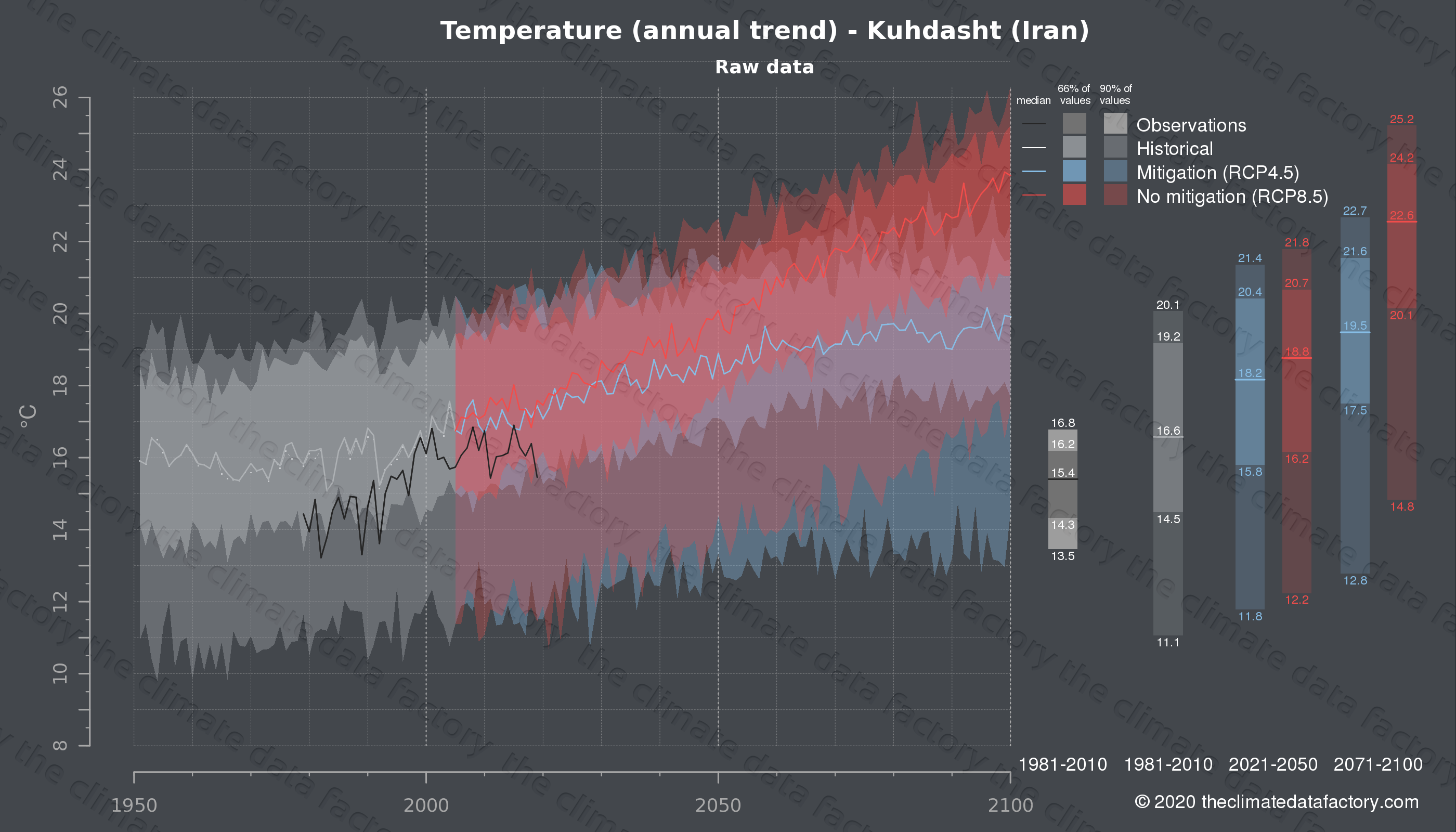 Graphic of projected temperature for Kuhdasht (Iran) under two climate change mitigation policy scenarios (RCP4.5, RCP8.5). Represented climate data are raw data from IPCC models. https://theclimatedatafactory.com
