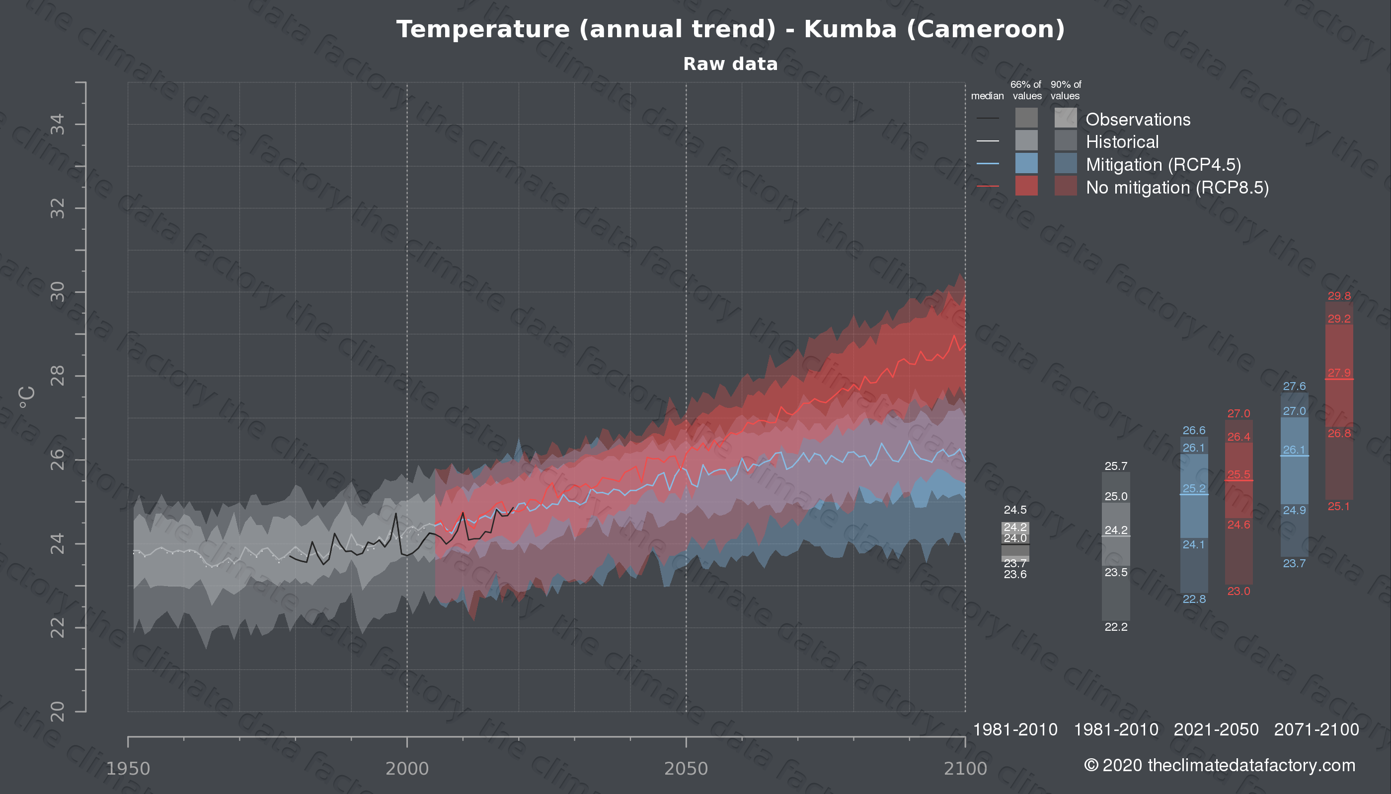 Graphic of projected temperature for Kumba (Cameroon) under two climate change mitigation policy scenarios (RCP4.5, RCP8.5). Represented climate data are raw data from IPCC models. https://theclimatedatafactory.com