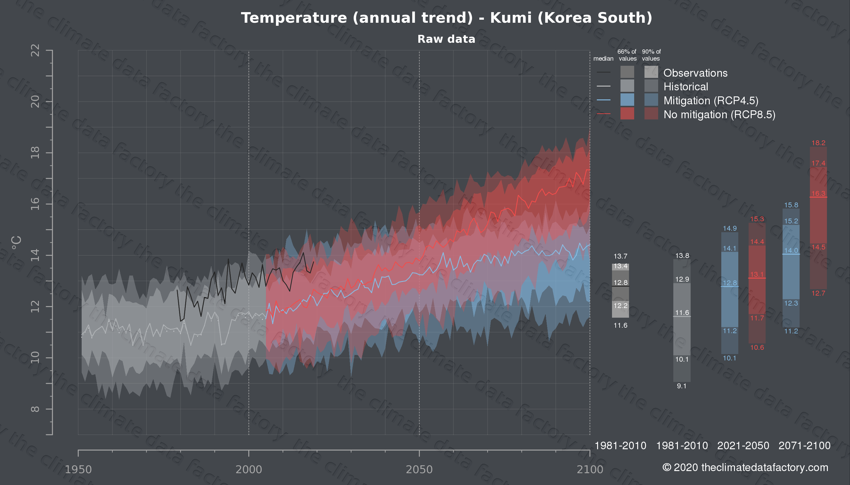 Graphic of projected temperature for Kumi (South Korea) under two climate change mitigation policy scenarios (RCP4.5, RCP8.5). Represented climate data are raw data from IPCC models. https://theclimatedatafactory.com
