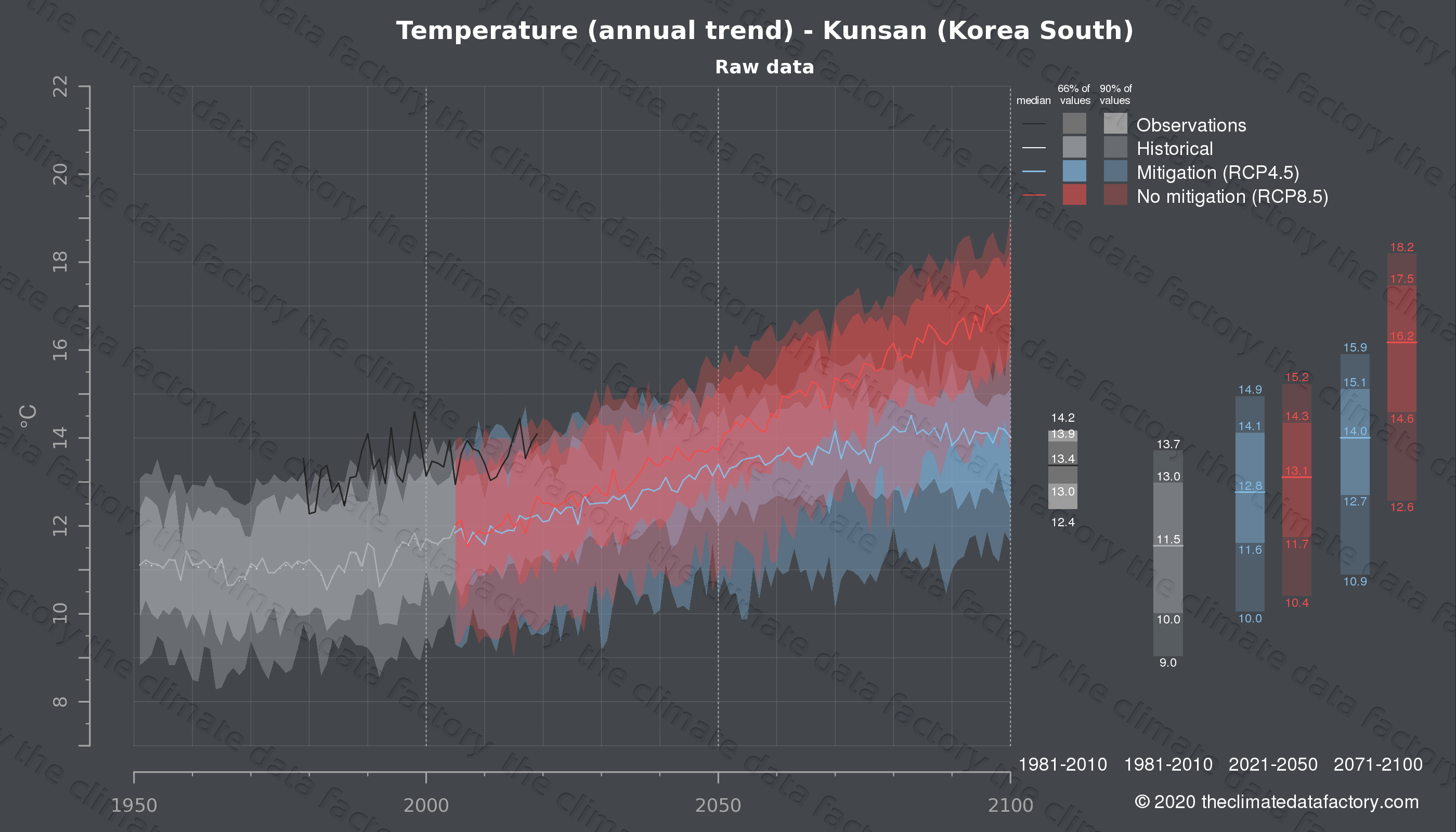 Graphic of projected temperature for Kunsan (South Korea) under two climate change mitigation policy scenarios (RCP4.5, RCP8.5). Represented climate data are raw data from IPCC models. https://theclimatedatafactory.com