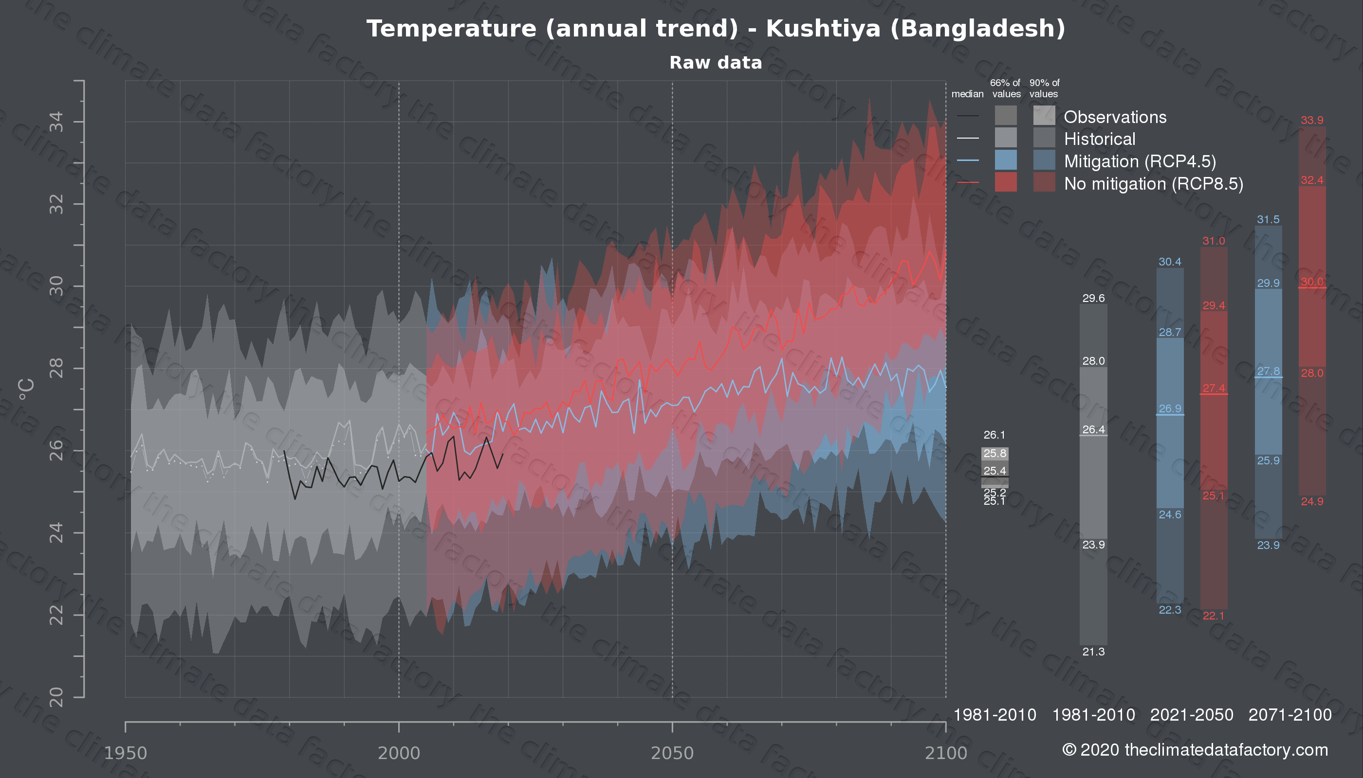Graphic of projected temperature for Kushtiya (Bangladesh) under two climate change mitigation policy scenarios (RCP4.5, RCP8.5). Represented climate data are raw data from IPCC models. https://theclimatedatafactory.com