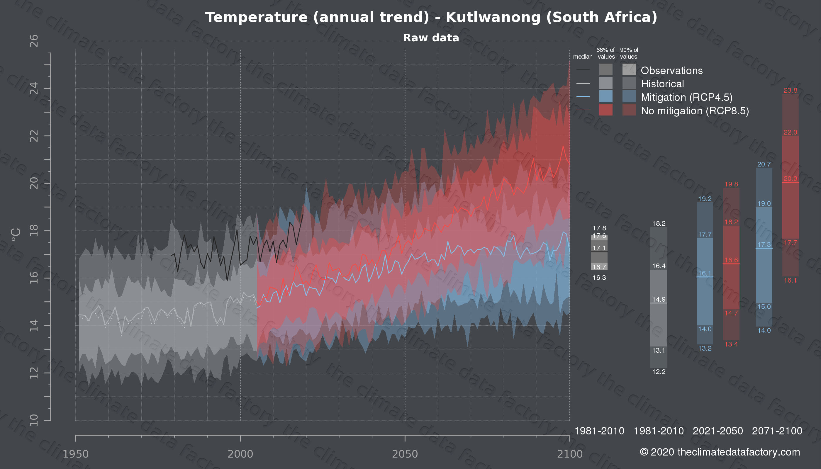 Graphic of projected temperature for Kutlwanong (South Africa) under two climate change mitigation policy scenarios (RCP4.5, RCP8.5). Represented climate data are raw data from IPCC models. https://theclimatedatafactory.com