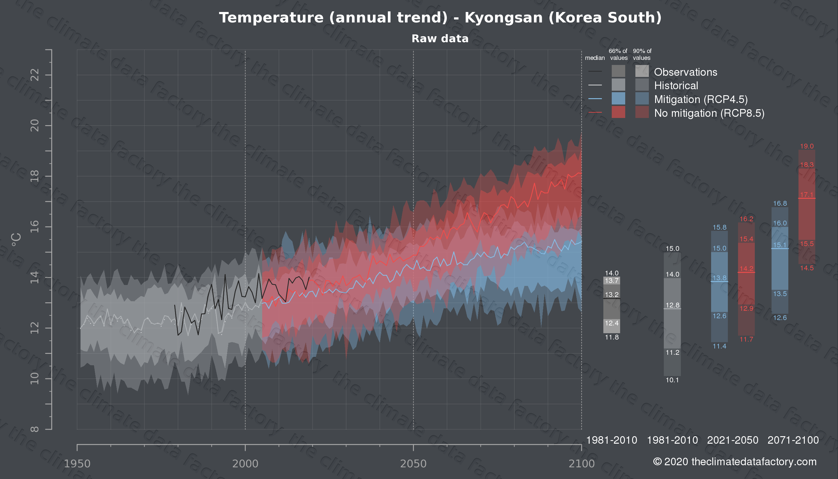 Graphic of projected temperature for Kyongsan (South Korea) under two climate change mitigation policy scenarios (RCP4.5, RCP8.5). Represented climate data are raw data from IPCC models. https://theclimatedatafactory.com
