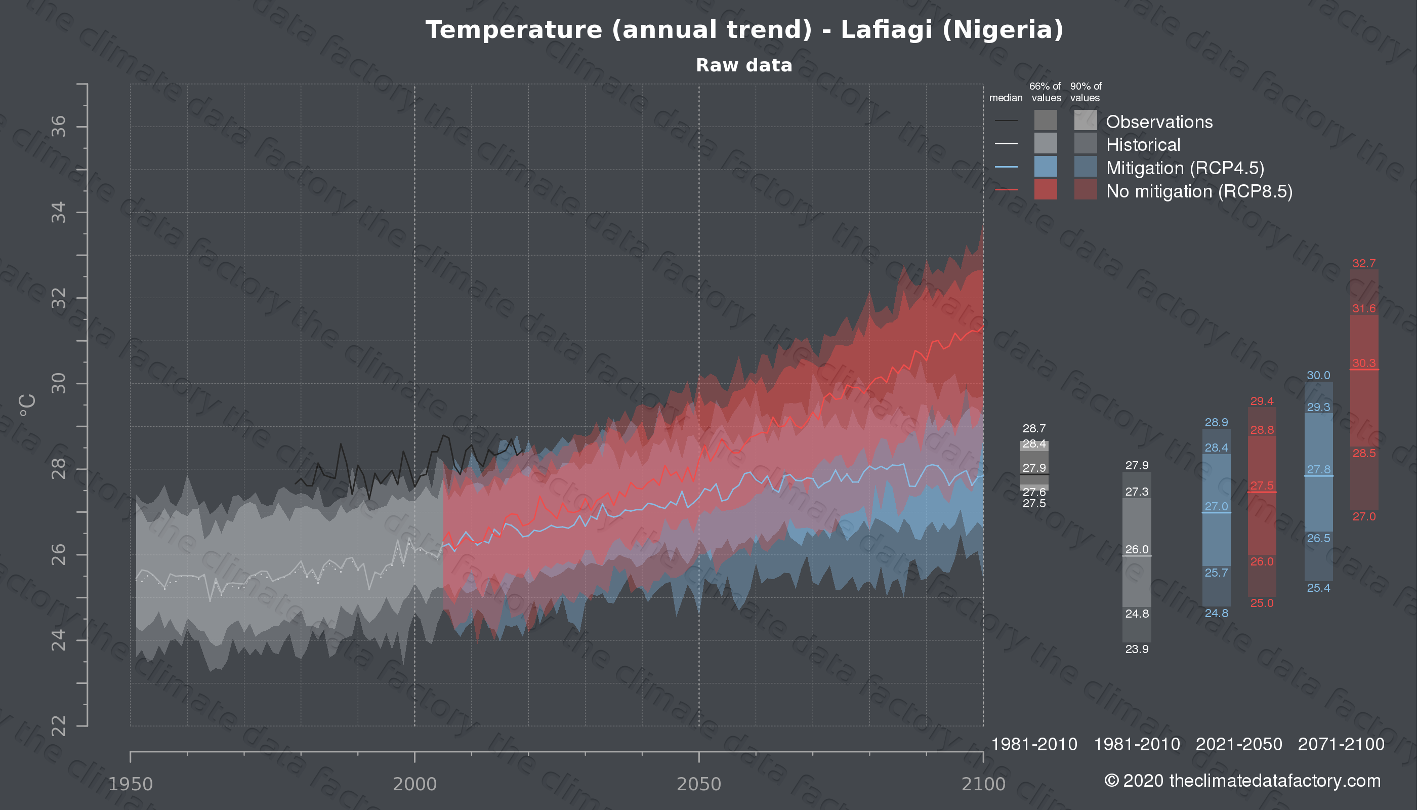 Graphic of projected temperature for Lafiagi (Nigeria) under two climate change mitigation policy scenarios (RCP4.5, RCP8.5). Represented climate data are raw data from IPCC models. https://theclimatedatafactory.com