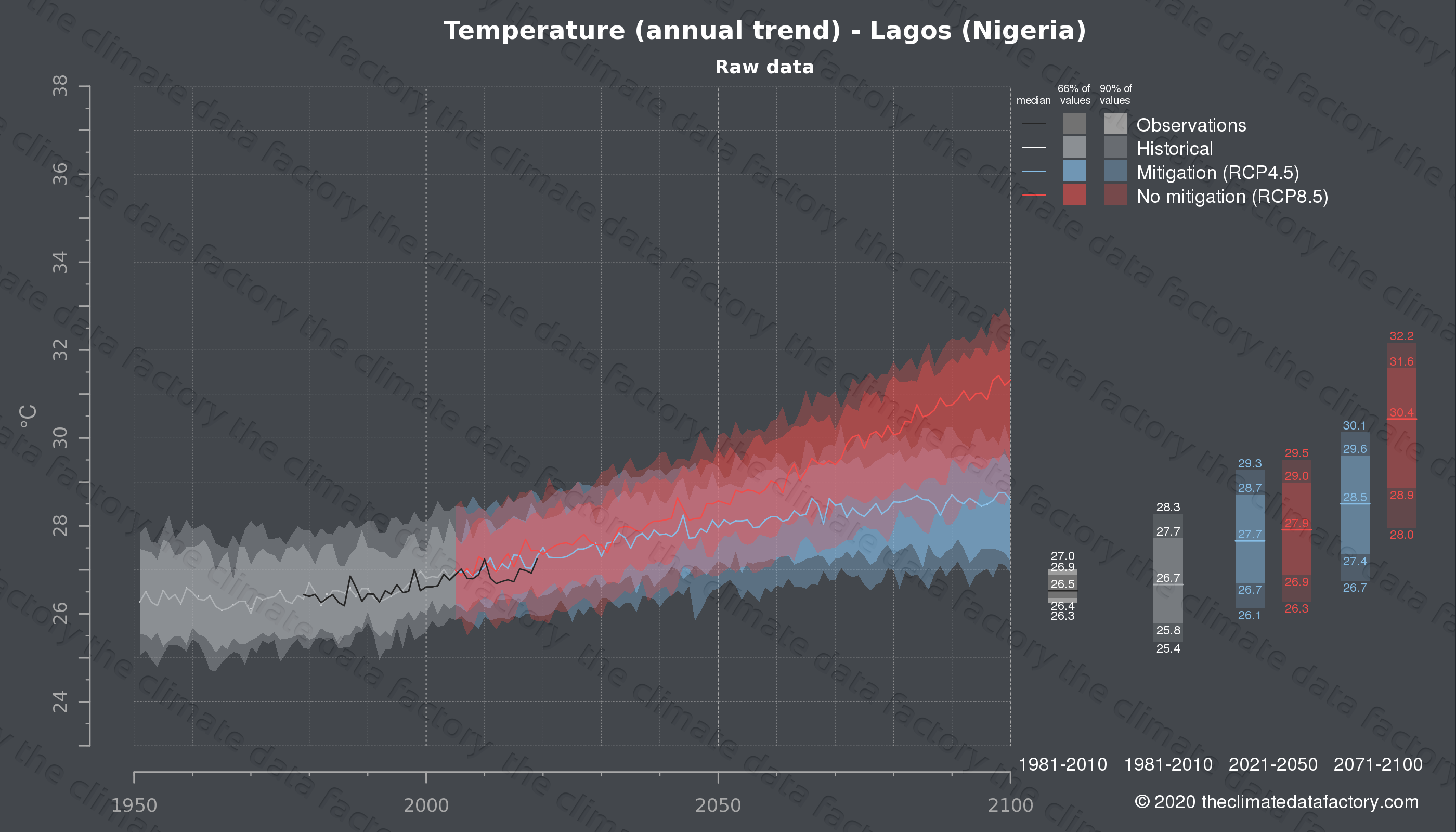 Graphic of projected temperature for Lagos (Nigeria) under two climate change mitigation policy scenarios (RCP4.5, RCP8.5). Represented climate data are raw data from IPCC models. https://theclimatedatafactory.com