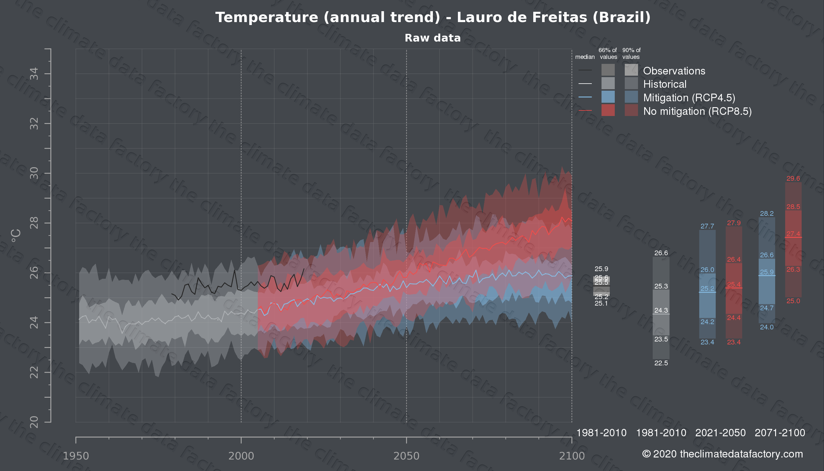 Graphic of projected temperature for Lauro de Freitas (Brazil) under two climate change mitigation policy scenarios (RCP4.5, RCP8.5). Represented climate data are raw data from IPCC models. https://theclimatedatafactory.com