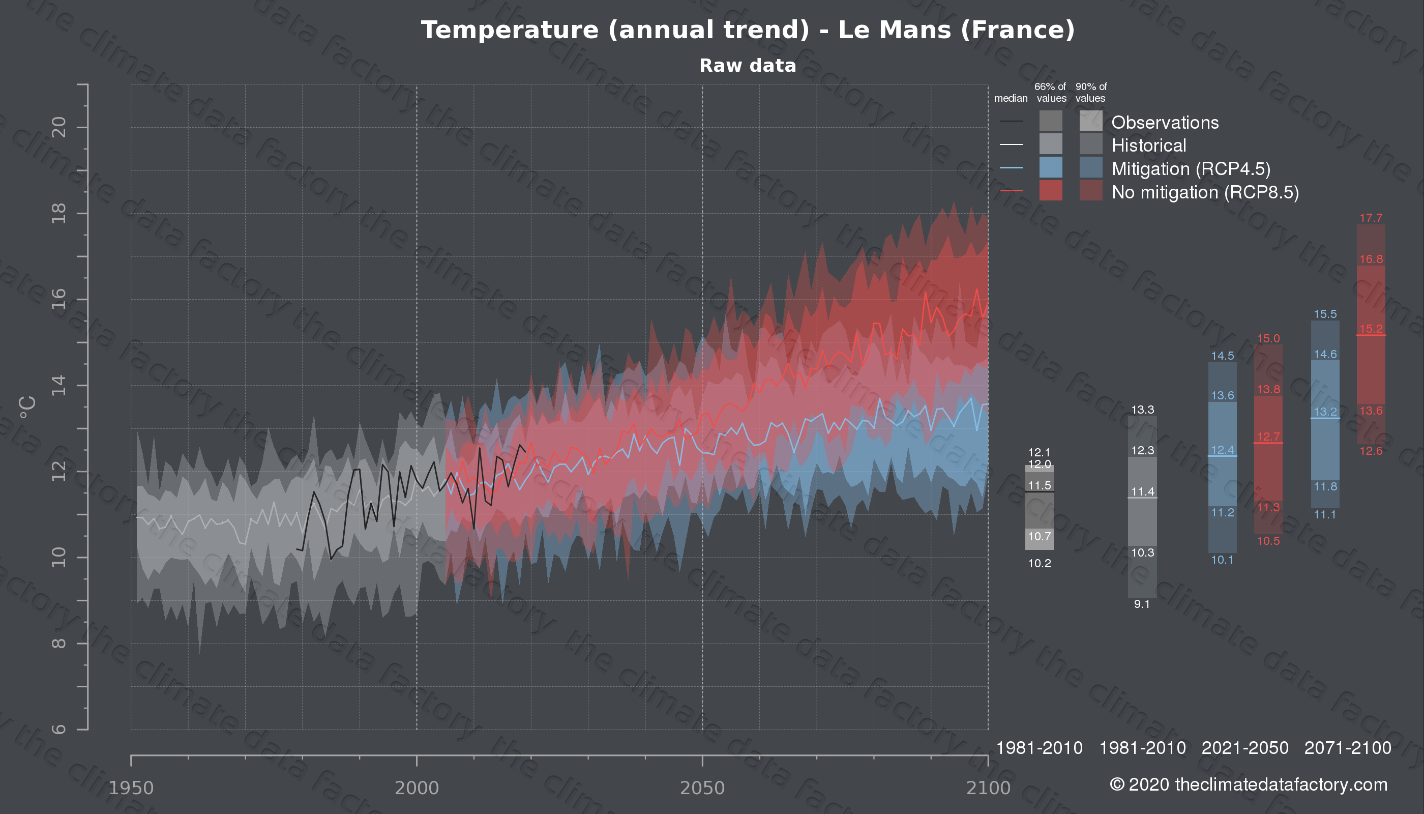 Graphic of projected temperature for Le Mans (France) under two climate change mitigation policy scenarios (RCP4.5, RCP8.5). Represented climate data are raw data from IPCC models. https://theclimatedatafactory.com