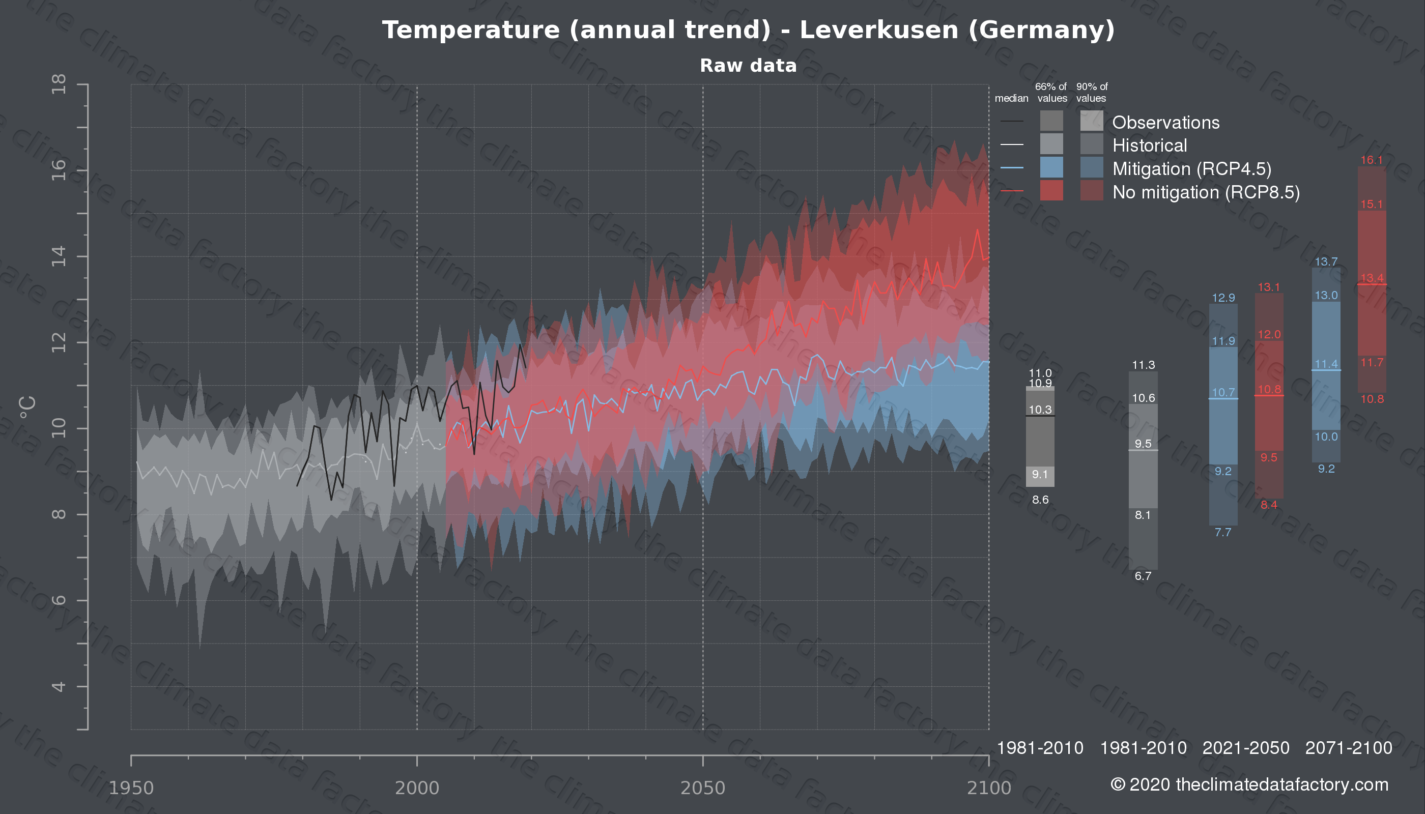Graphic of projected temperature for Leverkusen (Germany) under two climate change mitigation policy scenarios (RCP4.5, RCP8.5). Represented climate data are raw data from IPCC models. https://theclimatedatafactory.com