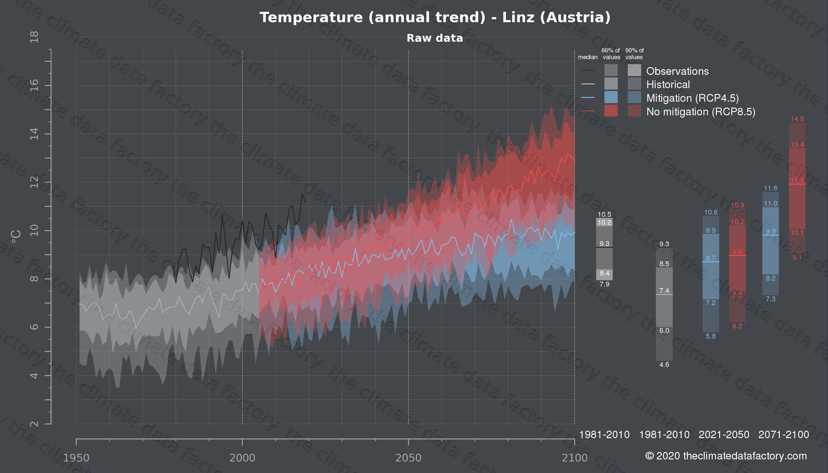Graphic of projected temperature for Linz (Austria) under two climate change mitigation policy scenarios (RCP4.5, RCP8.5). Represented climate data are raw data from IPCC models. https://theclimatedatafactory.com