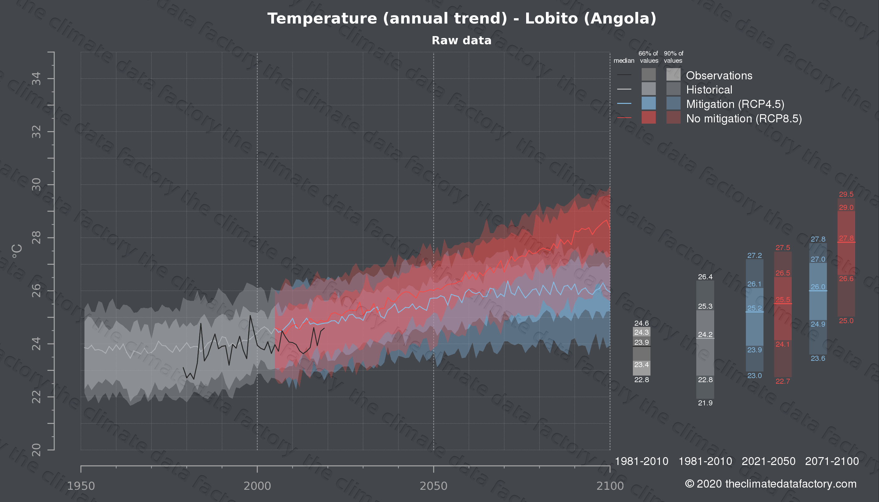 Graphic of projected temperature for Lobito (Angola) under two climate change mitigation policy scenarios (RCP4.5, RCP8.5). Represented climate data are raw data from IPCC models. https://theclimatedatafactory.com