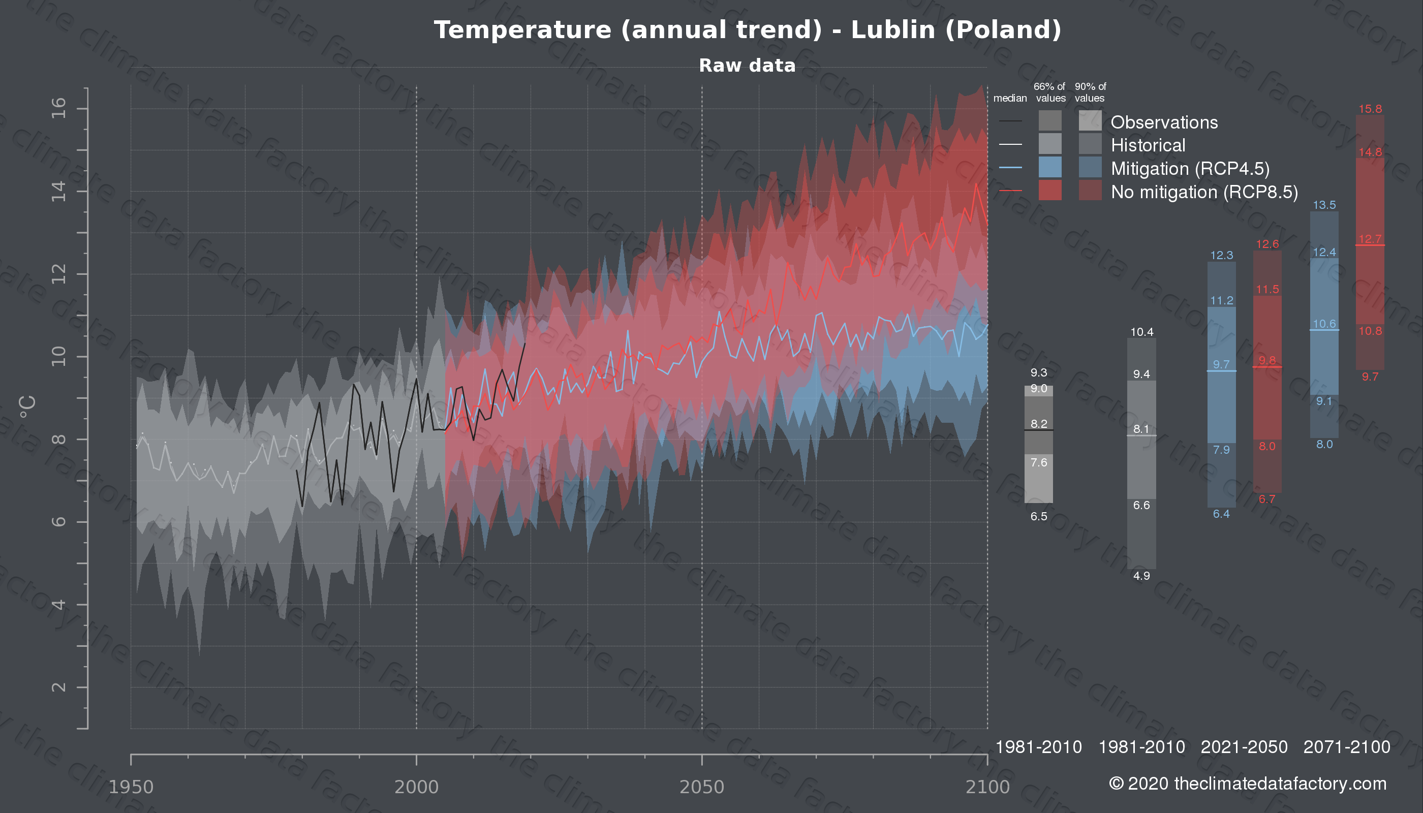 Graphic of projected temperature for Lublin (Poland) under two climate change mitigation policy scenarios (RCP4.5, RCP8.5). Represented climate data are raw data from IPCC models. https://theclimatedatafactory.com