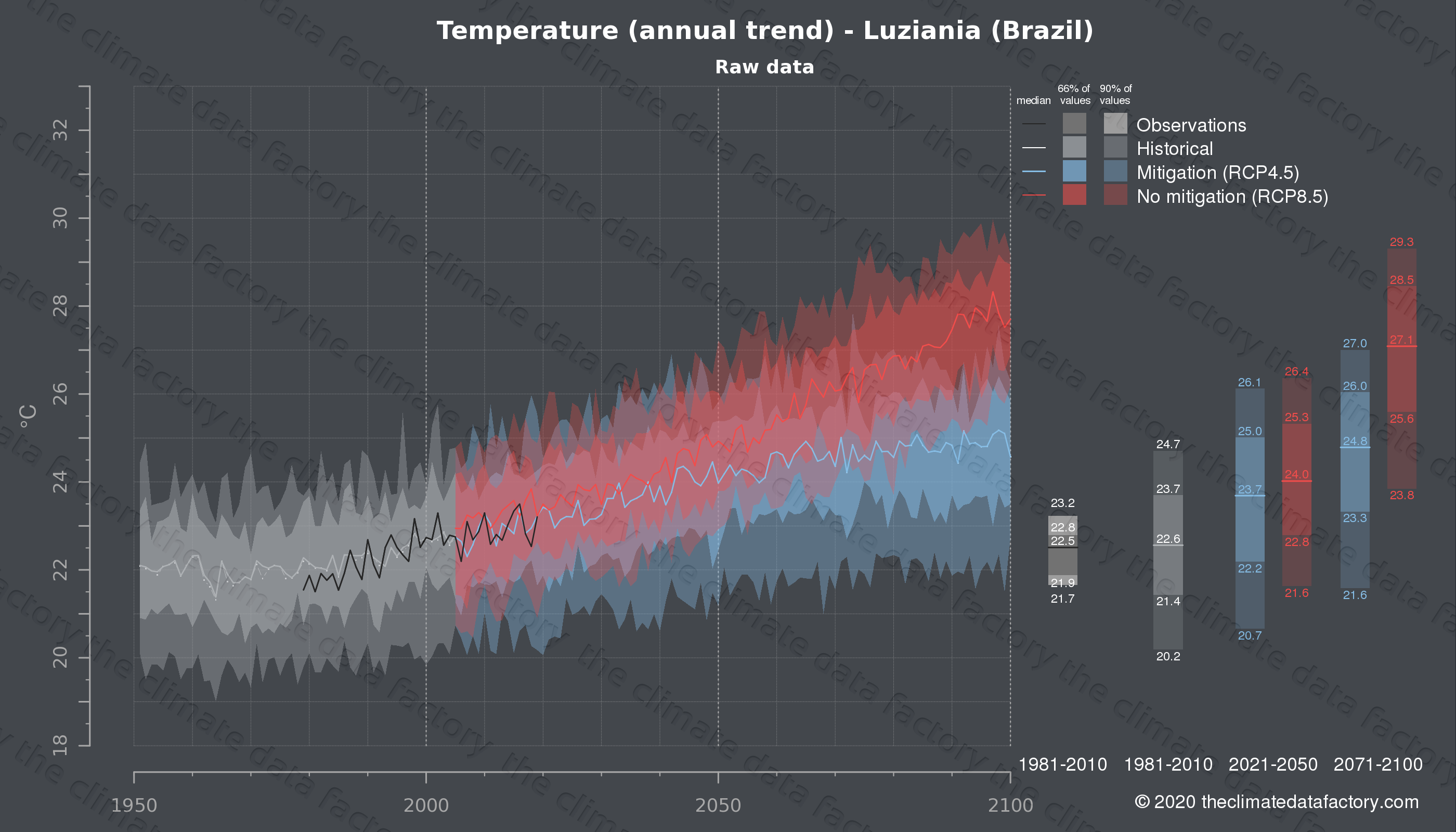 Graphic of projected temperature for Luziania (Brazil) under two climate change mitigation policy scenarios (RCP4.5, RCP8.5). Represented climate data are raw data from IPCC models. https://theclimatedatafactory.com