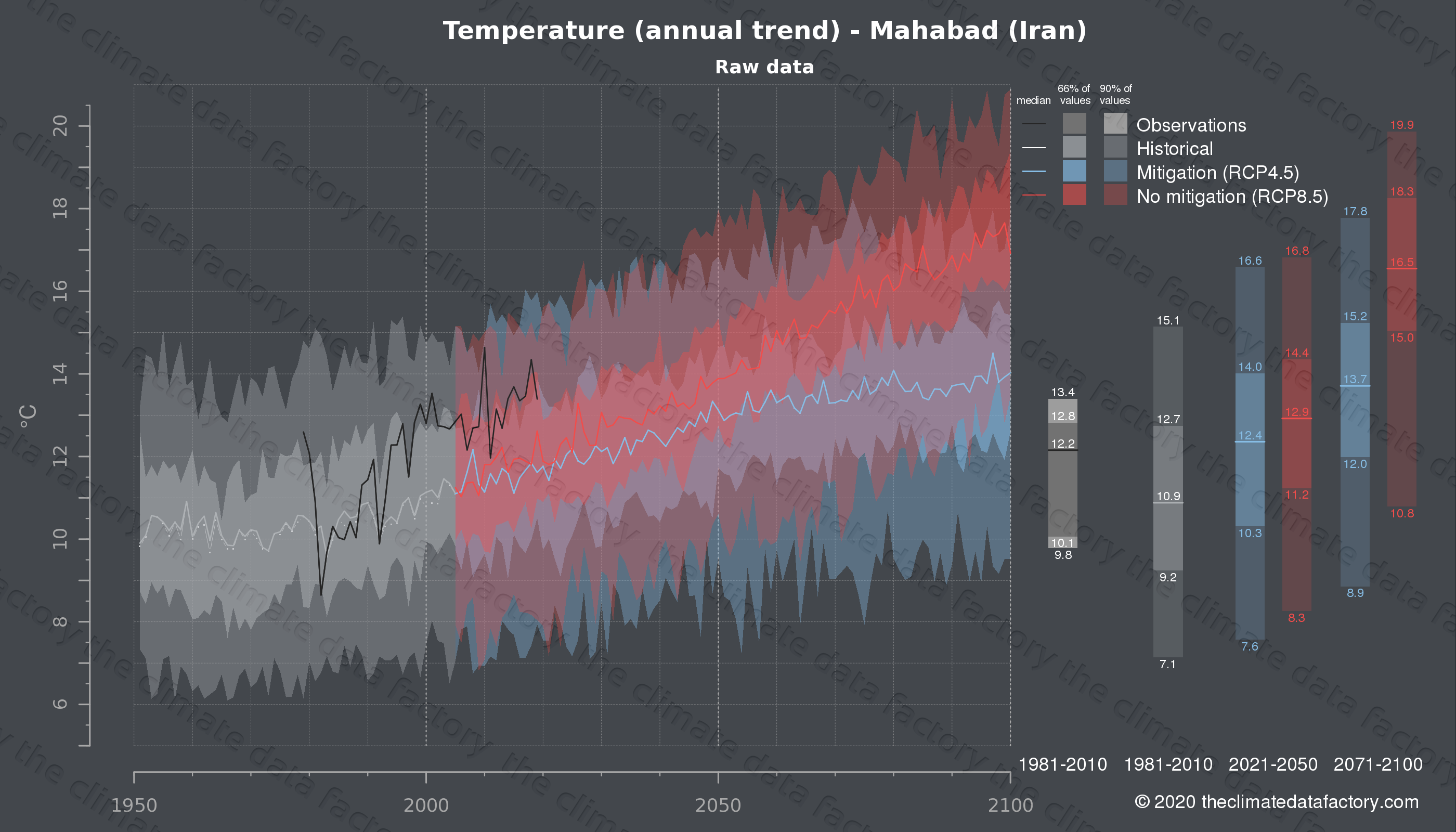 Graphic of projected temperature for Mahabad (Iran) under two climate change mitigation policy scenarios (RCP4.5, RCP8.5). Represented climate data are raw data from IPCC models. https://theclimatedatafactory.com