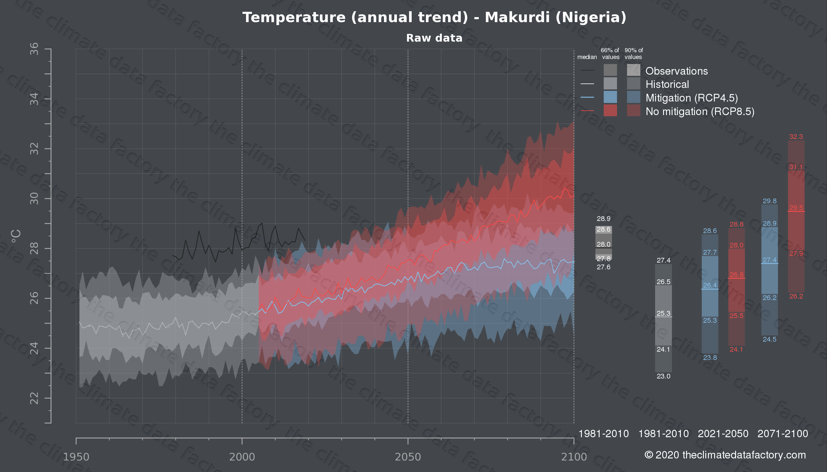 Graphic of projected temperature for Makurdi (Nigeria) under two climate change mitigation policy scenarios (RCP4.5, RCP8.5). Represented climate data are raw data from IPCC models. https://theclimatedatafactory.com