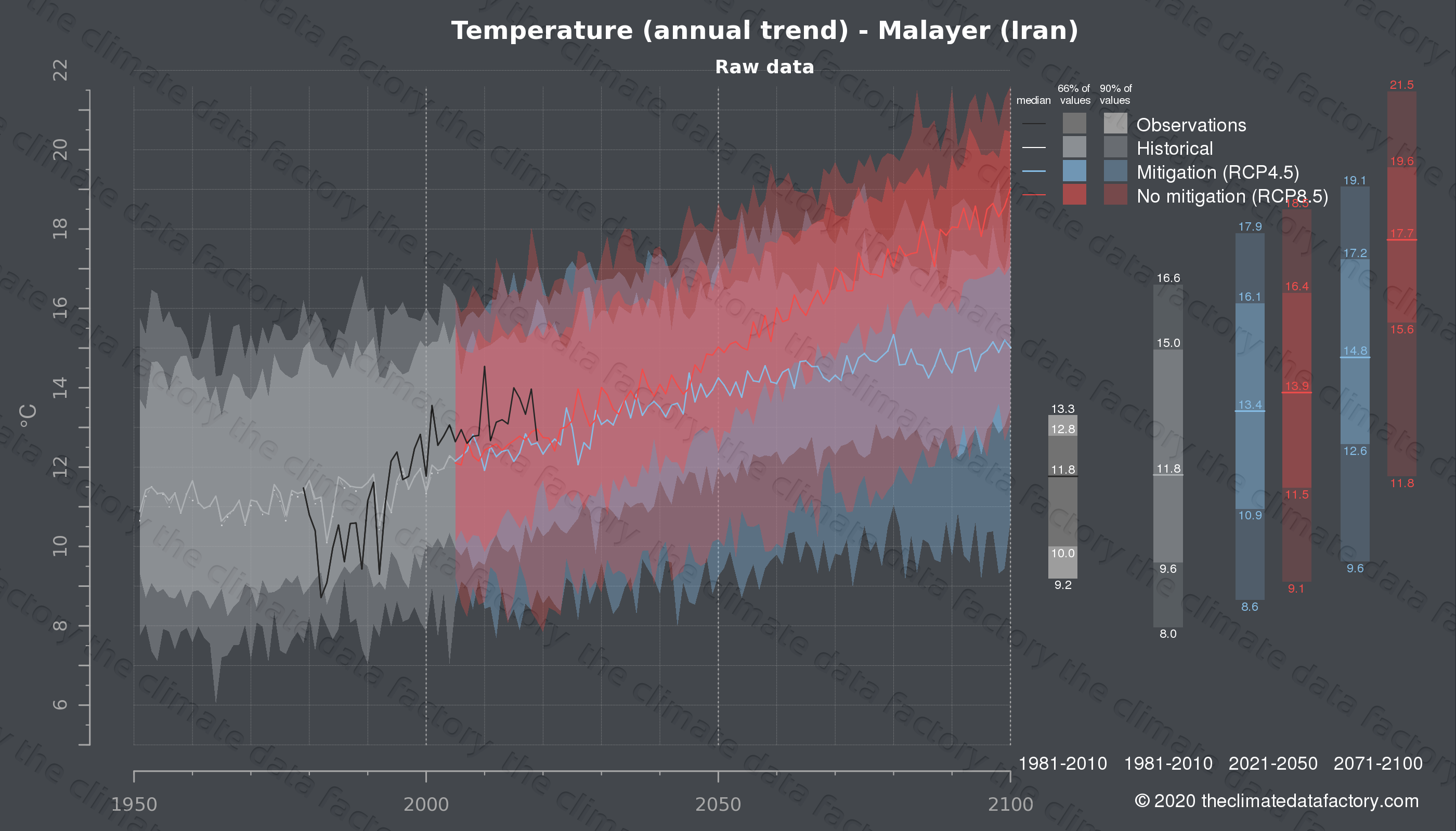 Graphic of projected temperature for Malayer (Iran) under two climate change mitigation policy scenarios (RCP4.5, RCP8.5). Represented climate data are raw data from IPCC models. https://theclimatedatafactory.com