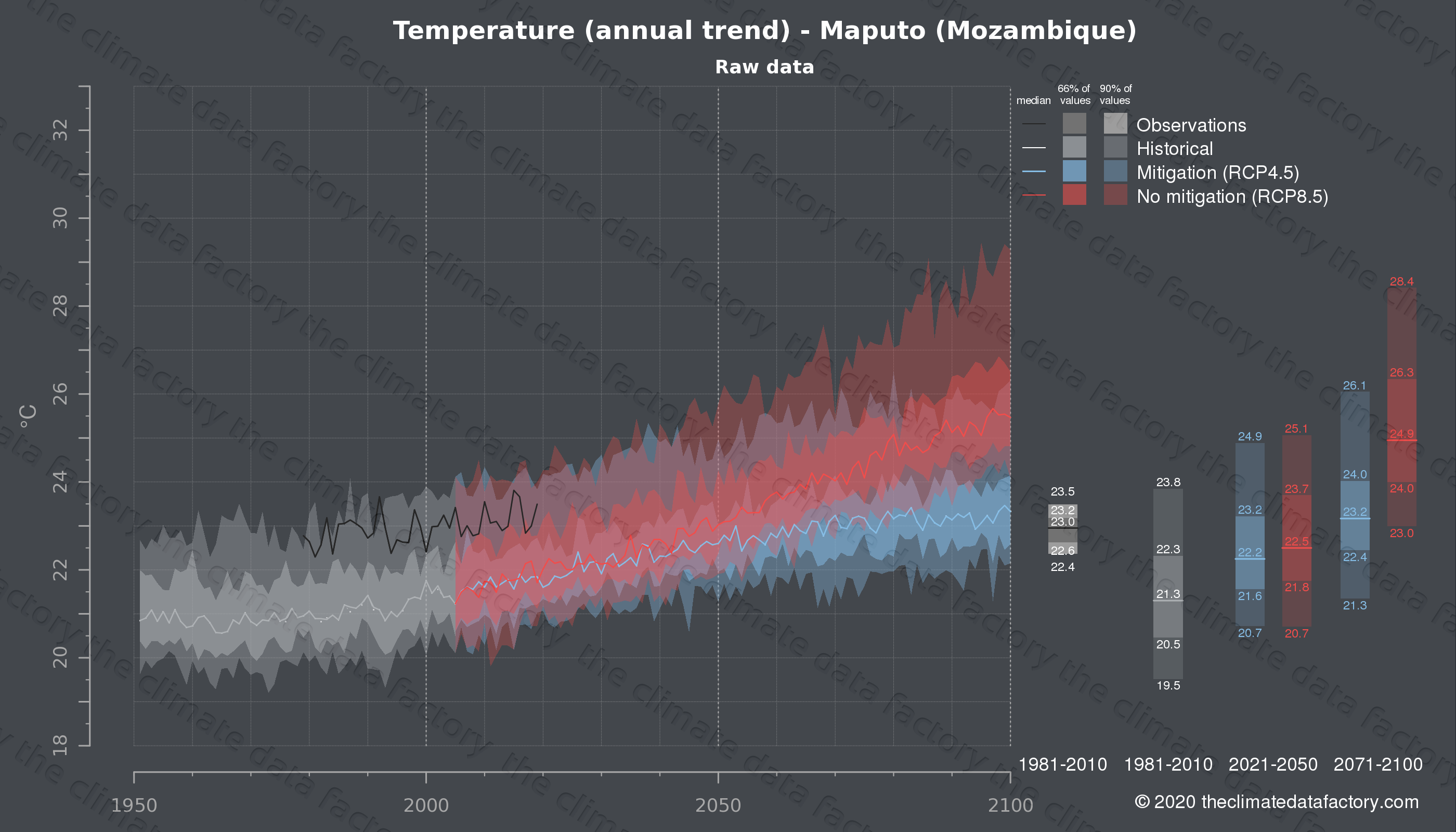 Graphic of projected temperature for Maputo (Mozambique) under two climate change mitigation policy scenarios (RCP4.5, RCP8.5). Represented climate data are raw data from IPCC models. https://theclimatedatafactory.com