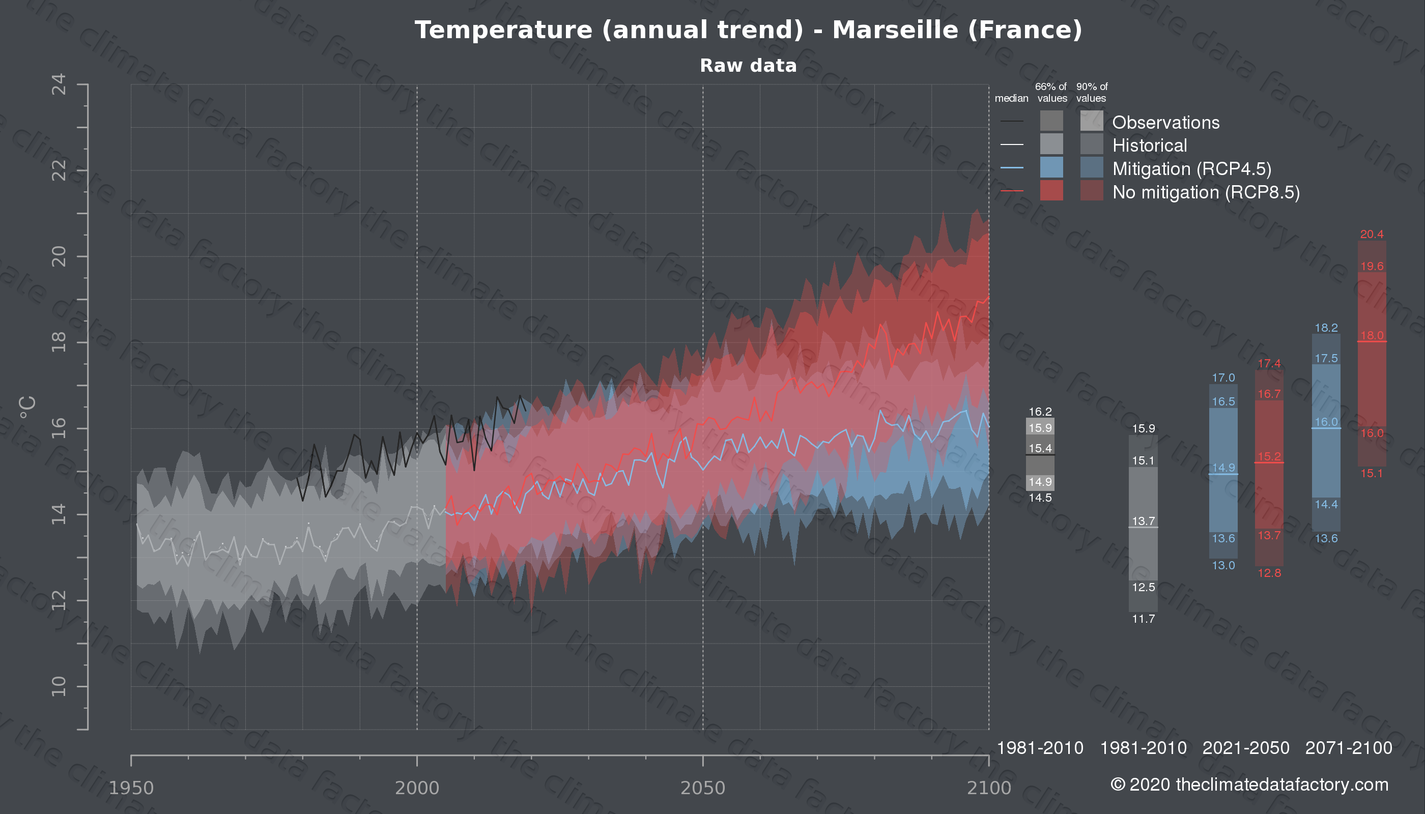 Graphic of projected temperature for Marseille (France) under two climate change mitigation policy scenarios (RCP4.5, RCP8.5). Represented climate data are raw data from IPCC models. https://theclimatedatafactory.com