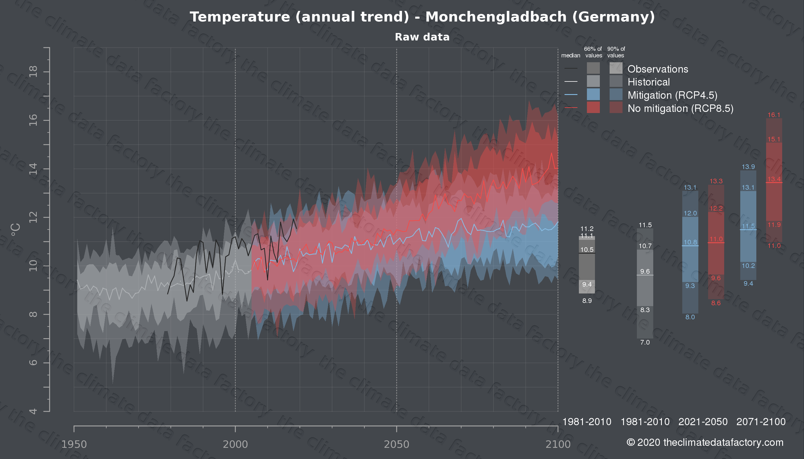 Graphic of projected temperature for Monchengladbach (Germany) under two climate change mitigation policy scenarios (RCP4.5, RCP8.5). Represented climate data are raw data from IPCC models. https://theclimatedatafactory.com