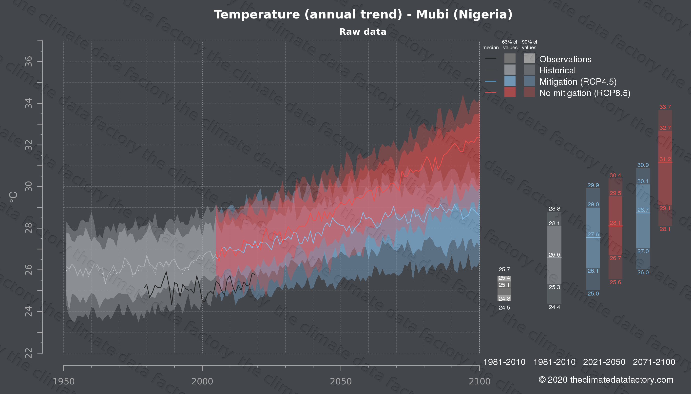 Graphic of projected temperature for Mubi (Nigeria) under two climate change mitigation policy scenarios (RCP4.5, RCP8.5). Represented climate data are raw data from IPCC models. https://theclimatedatafactory.com