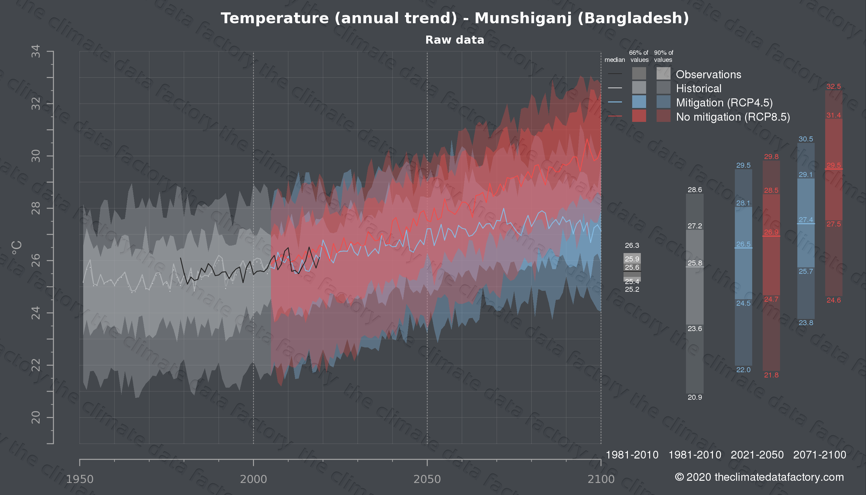 Graphic of projected temperature for Munshiganj (Bangladesh) under two climate change mitigation policy scenarios (RCP4.5, RCP8.5). Represented climate data are raw data from IPCC models. https://theclimatedatafactory.com
