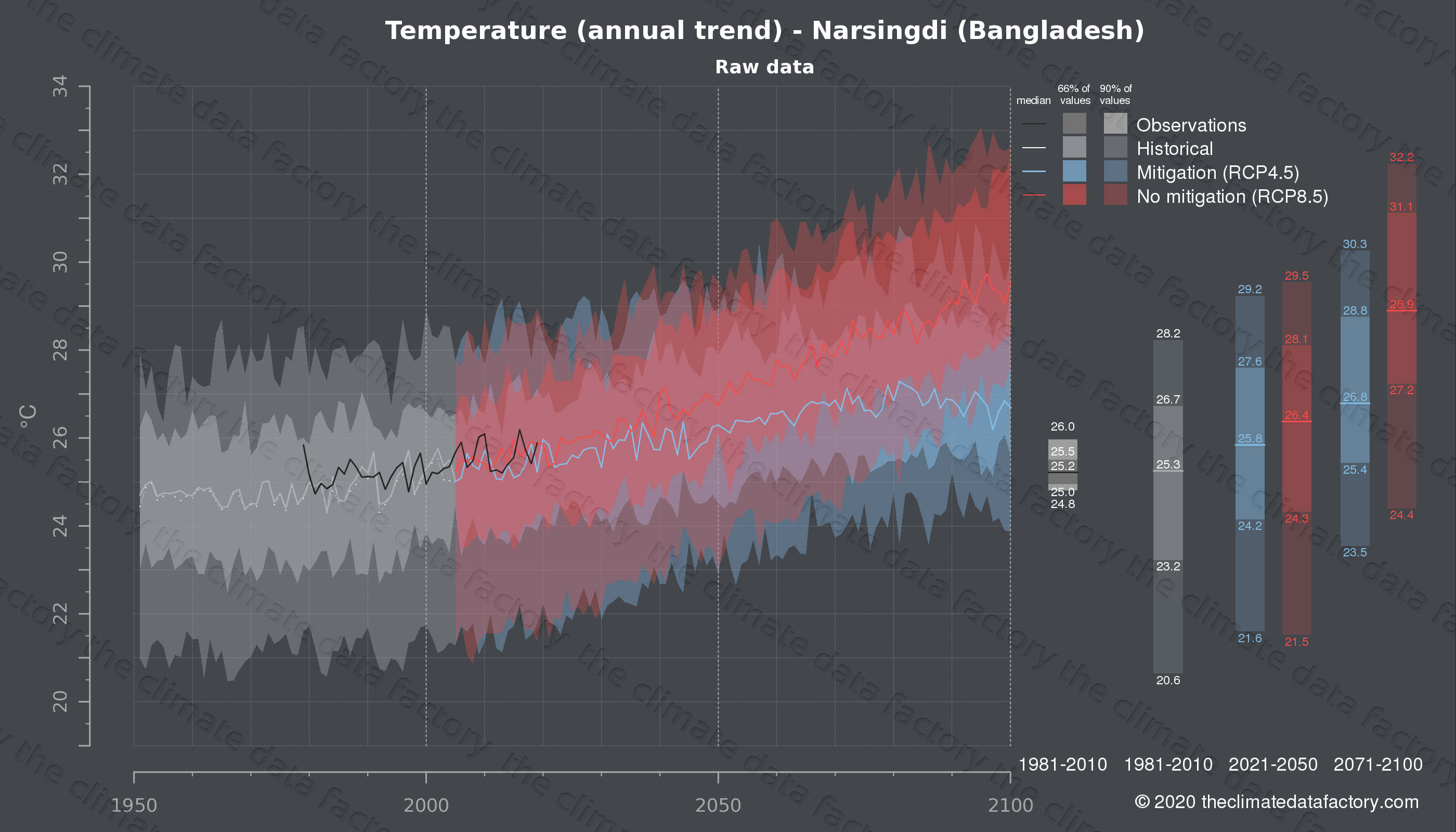 Graphic of projected temperature for Narsingdi (Bangladesh) under two climate change mitigation policy scenarios (RCP4.5, RCP8.5). Represented climate data are raw data from IPCC models. https://theclimatedatafactory.com
