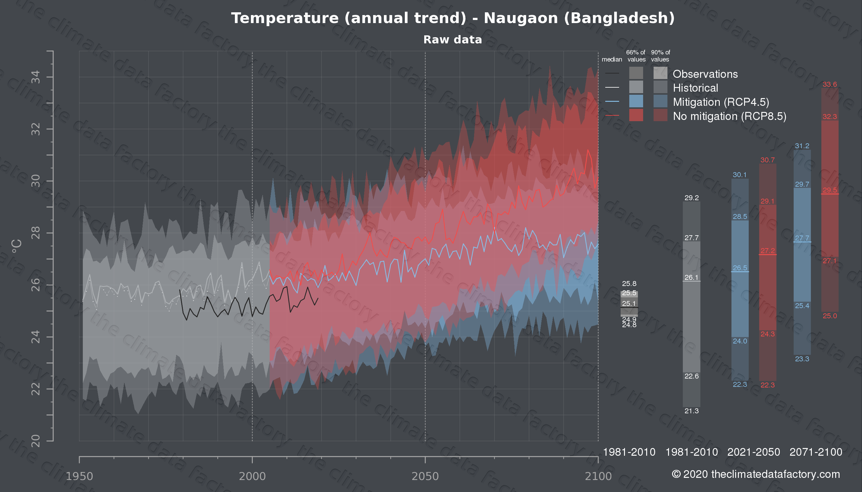 Graphic of projected temperature for Naugaon (Bangladesh) under two climate change mitigation policy scenarios (RCP4.5, RCP8.5). Represented climate data are raw data from IPCC models. https://theclimatedatafactory.com