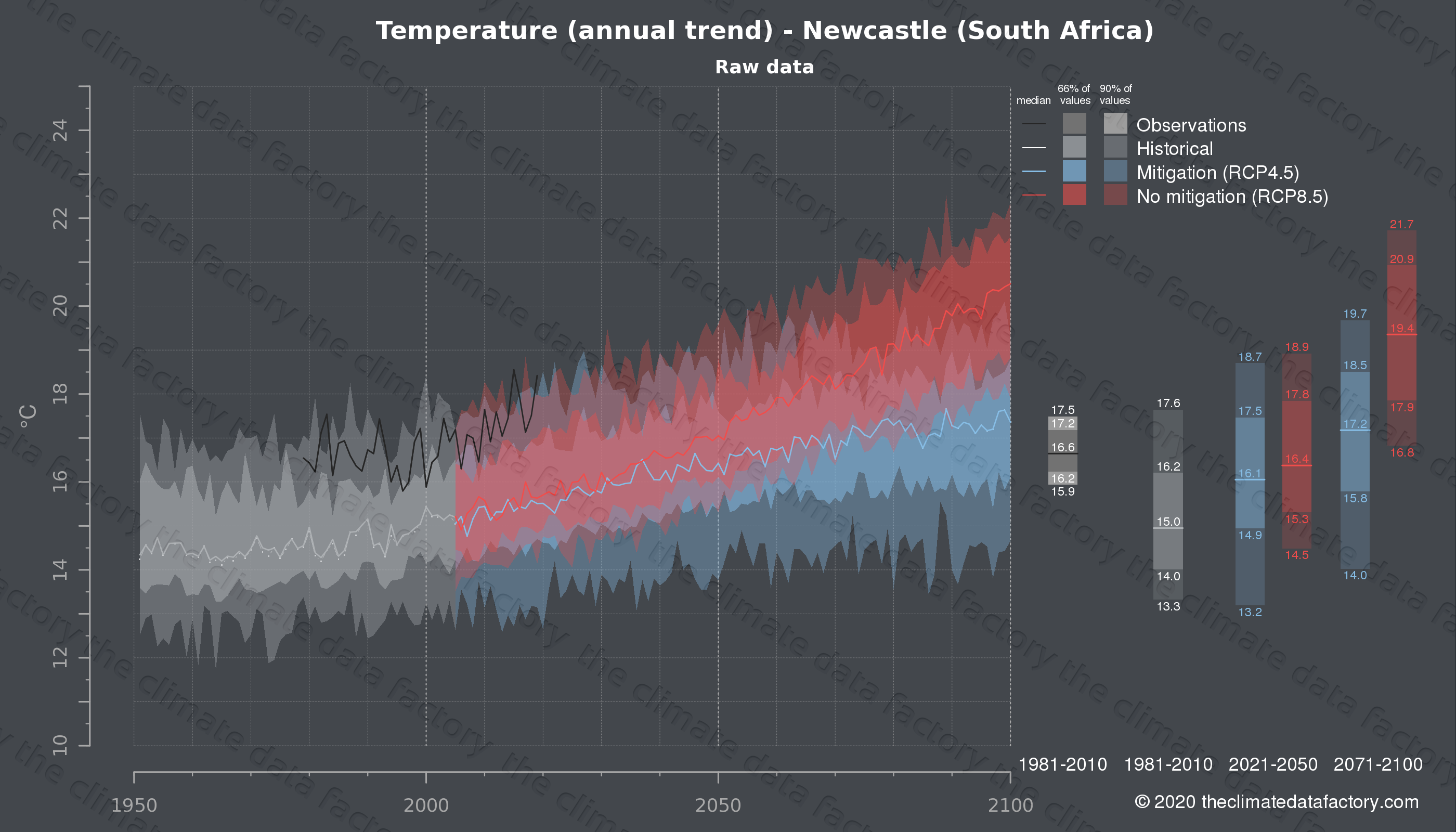 Graphic of projected temperature for Newcastle (South Africa) under two climate change mitigation policy scenarios (RCP4.5, RCP8.5). Represented climate data are raw data from IPCC models. https://theclimatedatafactory.com