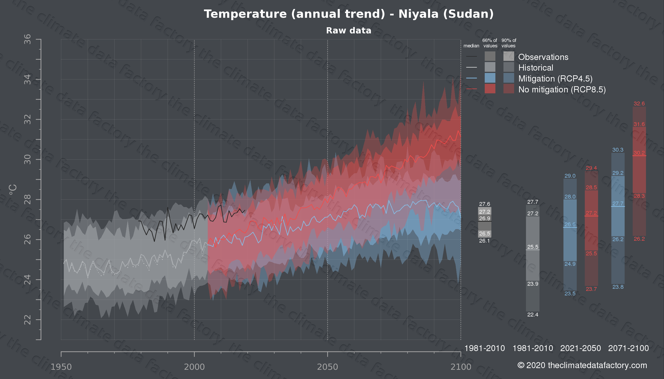 Graphic of projected temperature for Niyala (Sudan) under two climate change mitigation policy scenarios (RCP4.5, RCP8.5). Represented climate data are raw data from IPCC models. https://theclimatedatafactory.com
