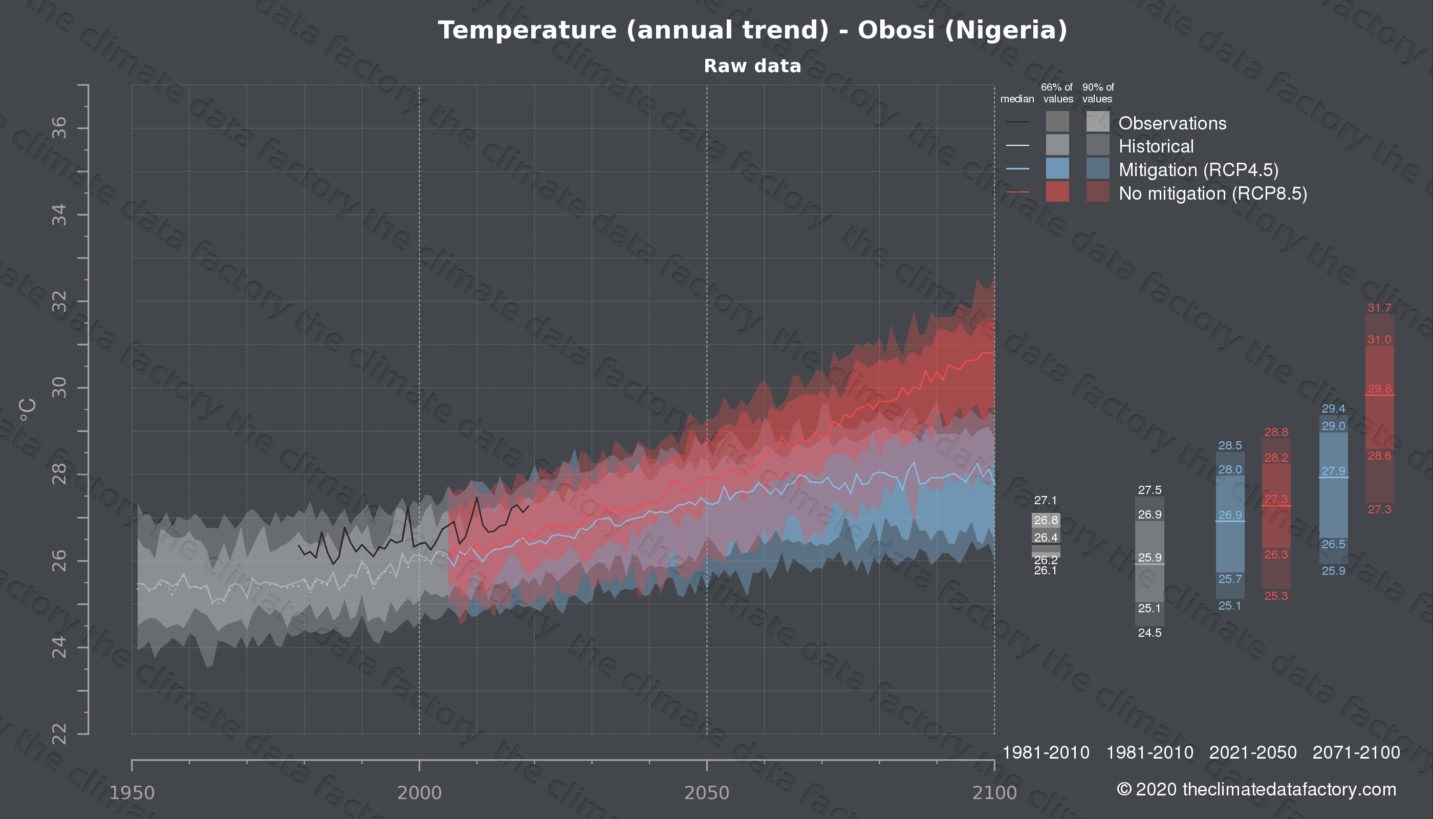 Graphic of projected temperature for Obosi (Nigeria) under two climate change mitigation policy scenarios (RCP4.5, RCP8.5). Represented climate data are raw data from IPCC models. https://theclimatedatafactory.com