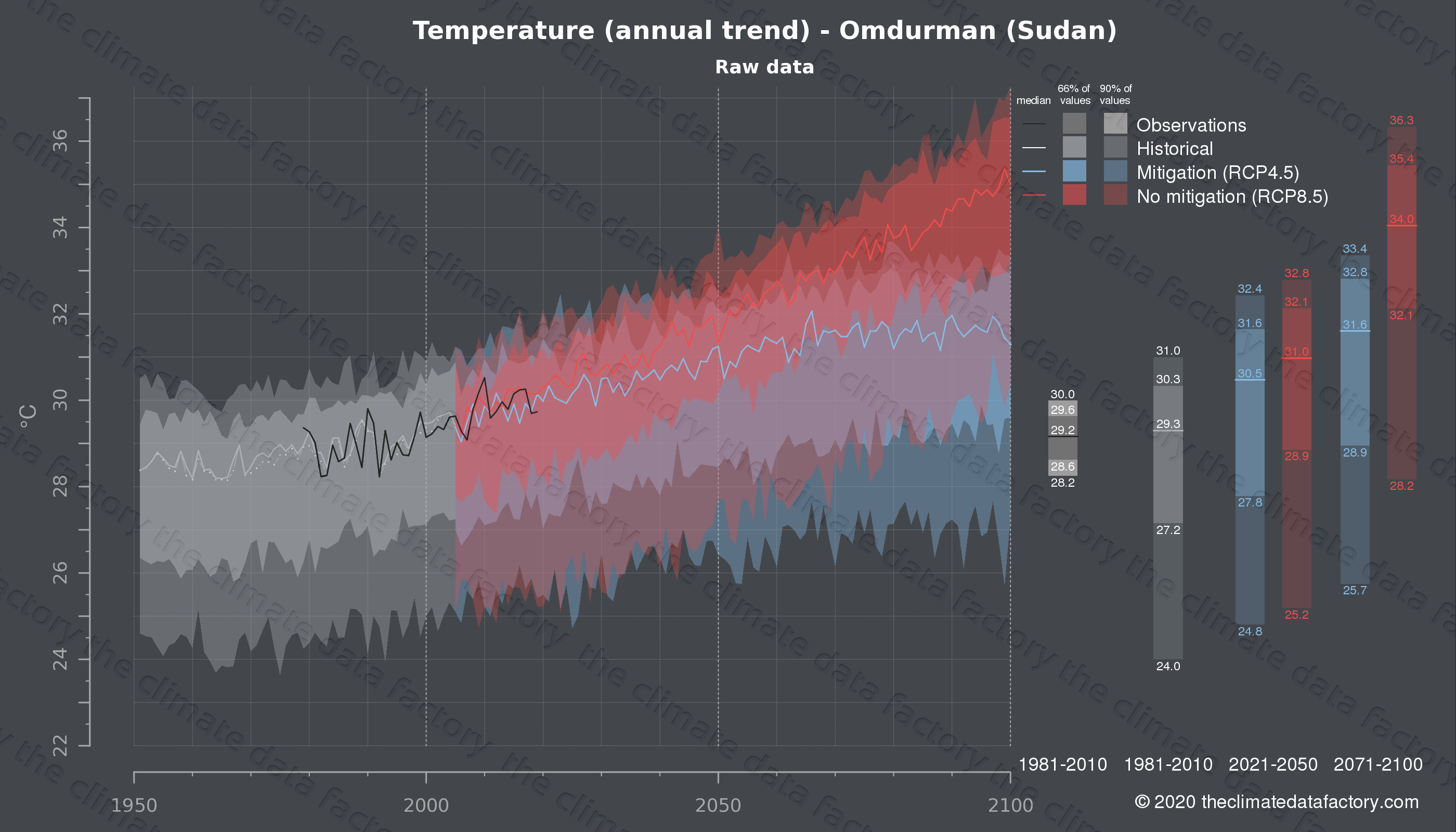 Graphic of projected temperature for Omdurman (Sudan) under two climate change mitigation policy scenarios (RCP4.5, RCP8.5). Represented climate data are raw data from IPCC models. https://theclimatedatafactory.com