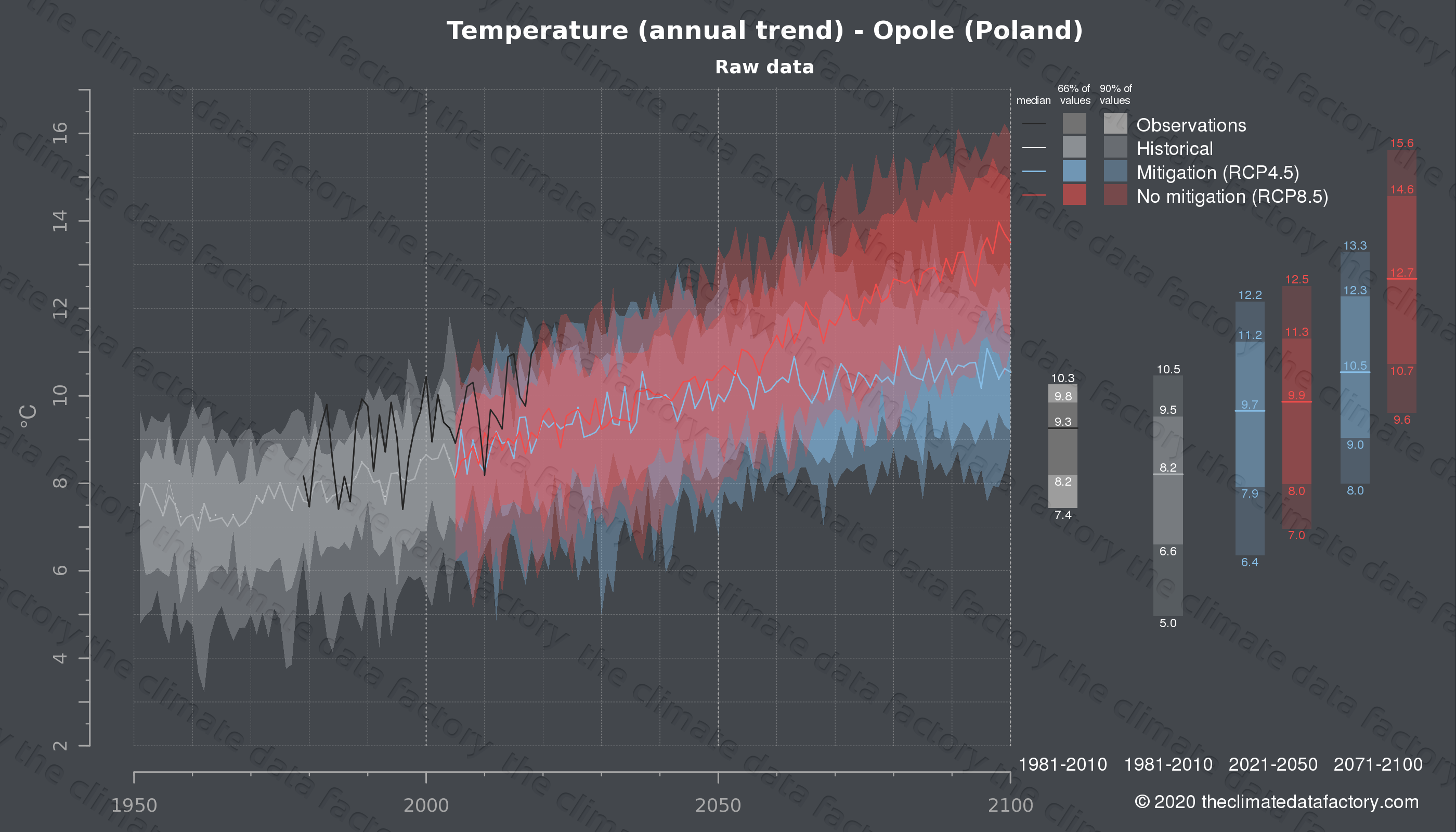 Graphic of projected temperature for Opole (Poland) under two climate change mitigation policy scenarios (RCP4.5, RCP8.5). Represented climate data are raw data from IPCC models. https://theclimatedatafactory.com