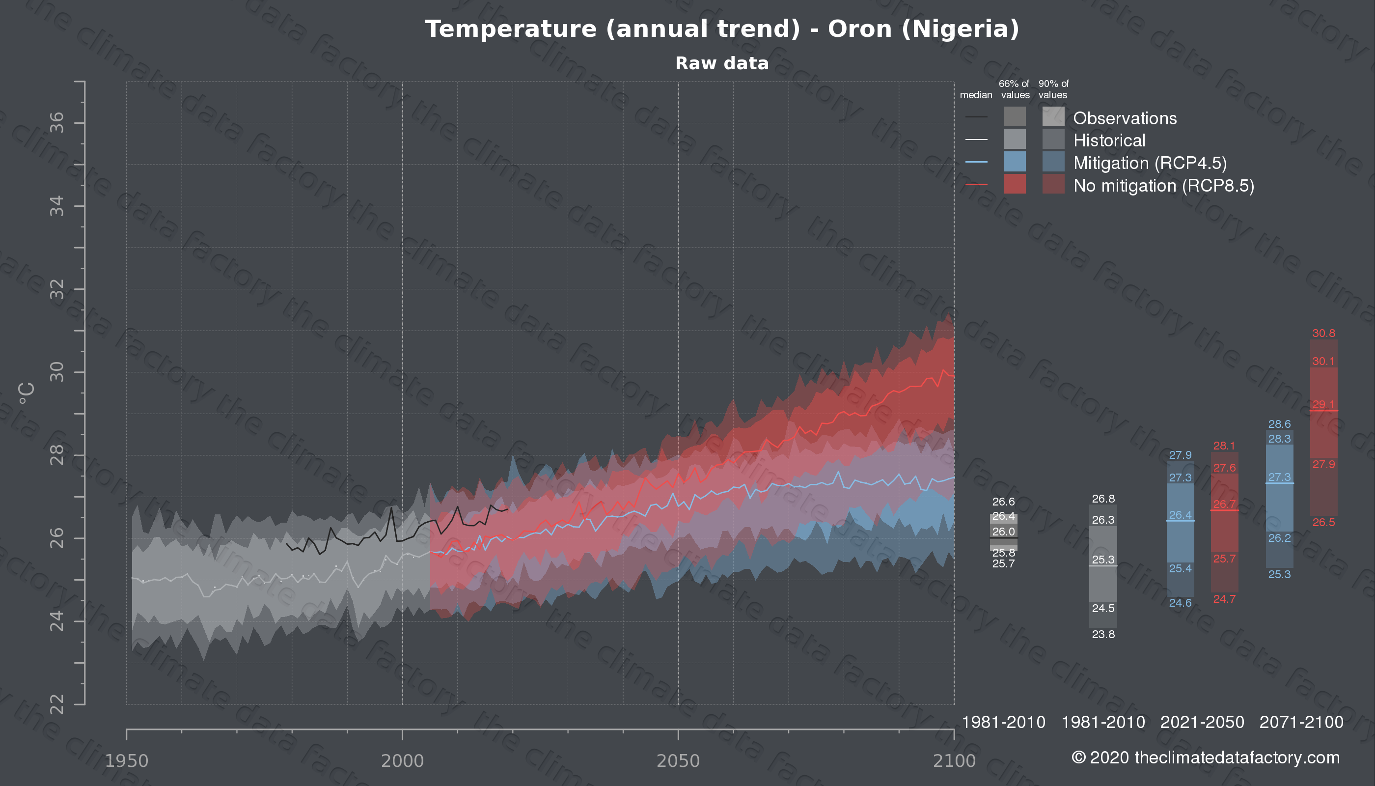 Graphic of projected temperature for Oron (Nigeria) under two climate change mitigation policy scenarios (RCP4.5, RCP8.5). Represented climate data are raw data from IPCC models. https://theclimatedatafactory.com
