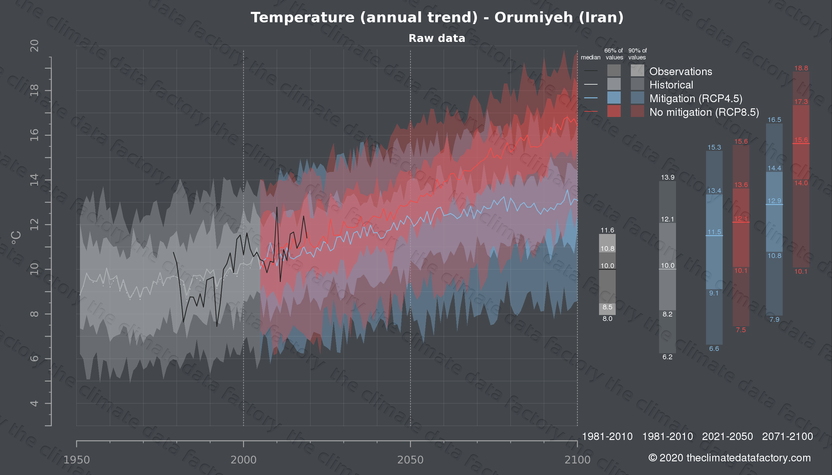 Graphic of projected temperature for Orumiyeh (Iran) under two climate change mitigation policy scenarios (RCP4.5, RCP8.5). Represented climate data are raw data from IPCC models. https://theclimatedatafactory.com