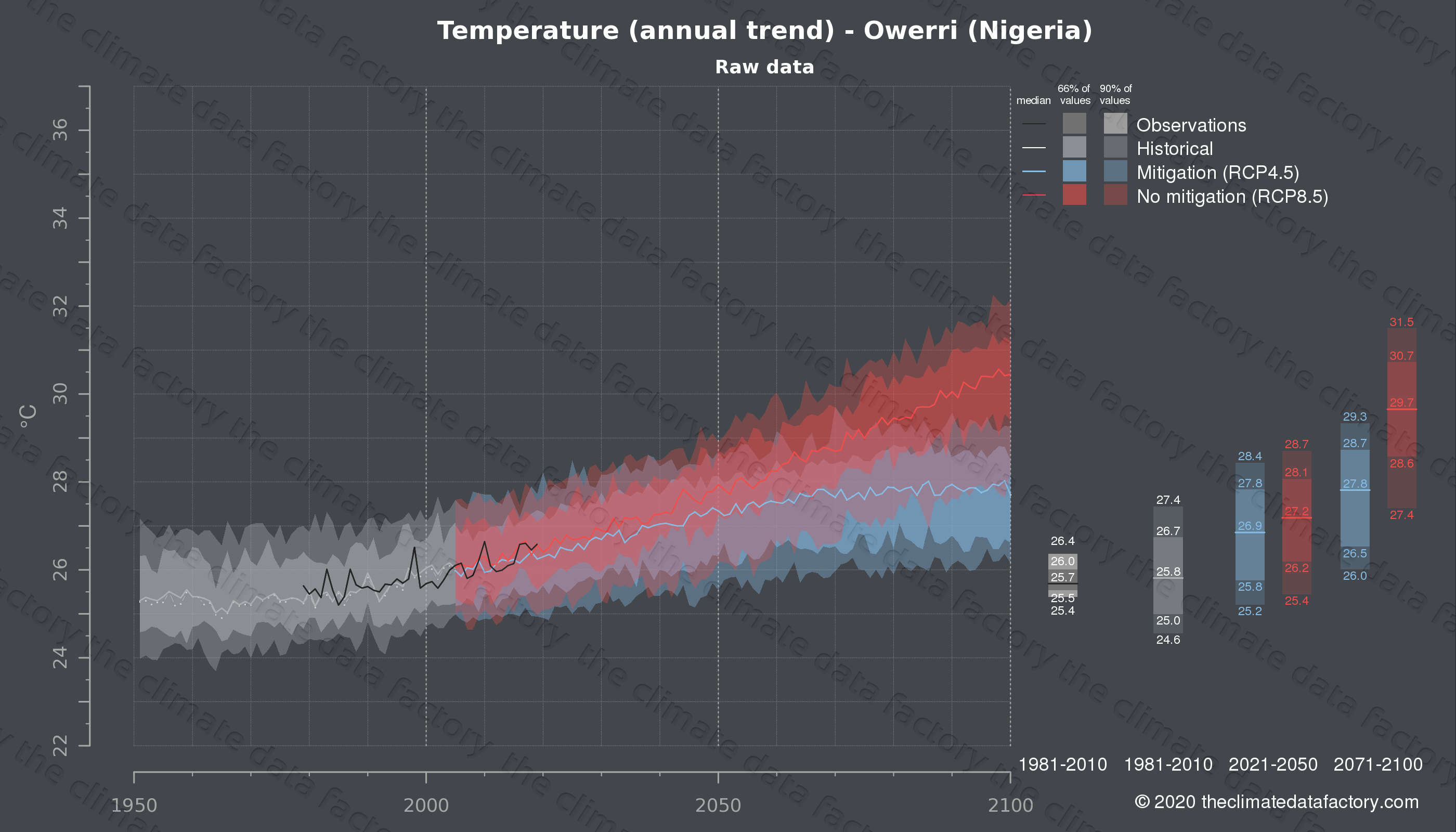 Graphic of projected temperature for Owerri (Nigeria) under two climate change mitigation policy scenarios (RCP4.5, RCP8.5). Represented climate data are raw data from IPCC models. https://theclimatedatafactory.com