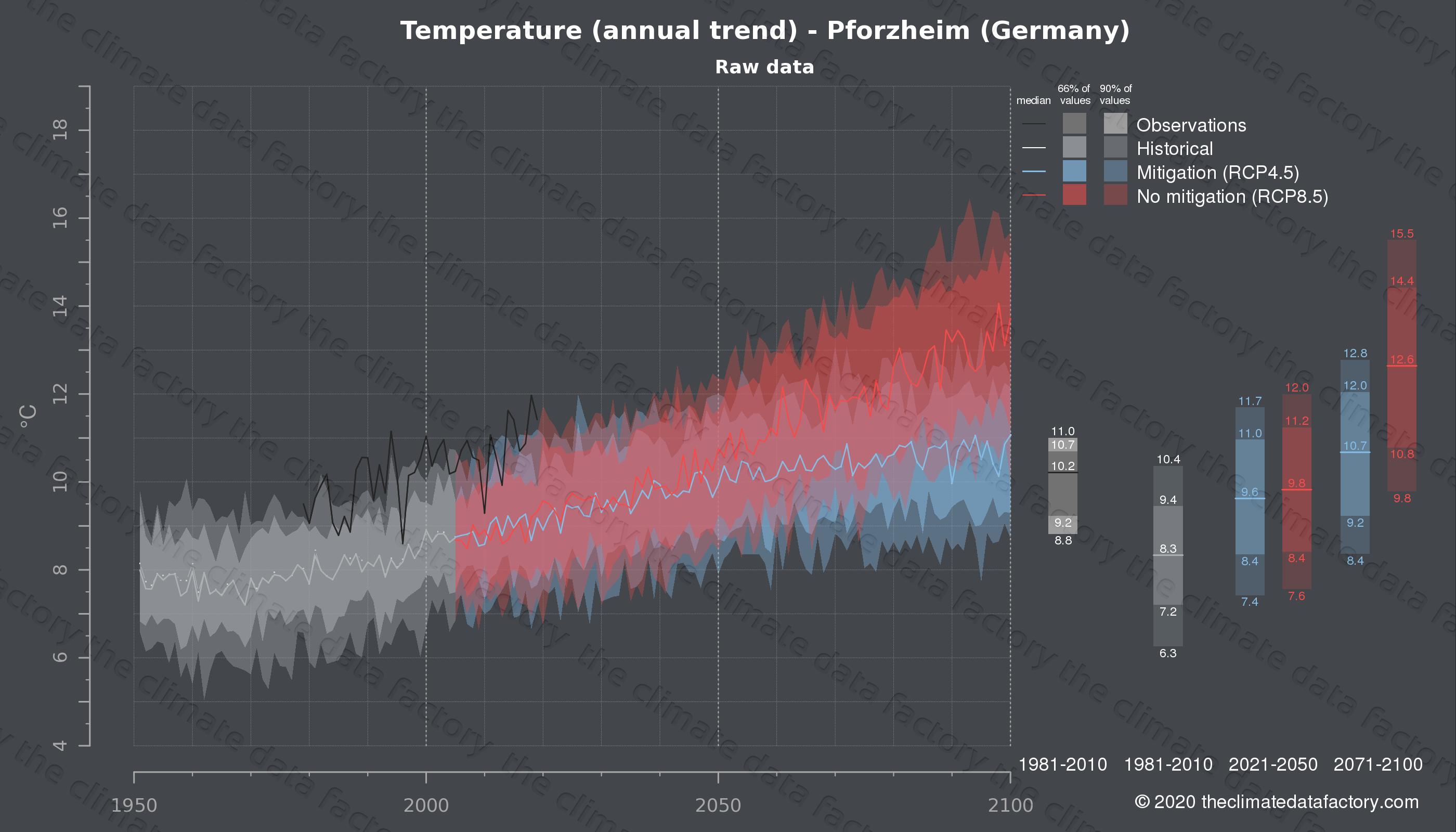 Graphic of projected temperature for Pforzheim (Germany) under two climate change mitigation policy scenarios (RCP4.5, RCP8.5). Represented climate data are raw data from IPCC models. https://theclimatedatafactory.com