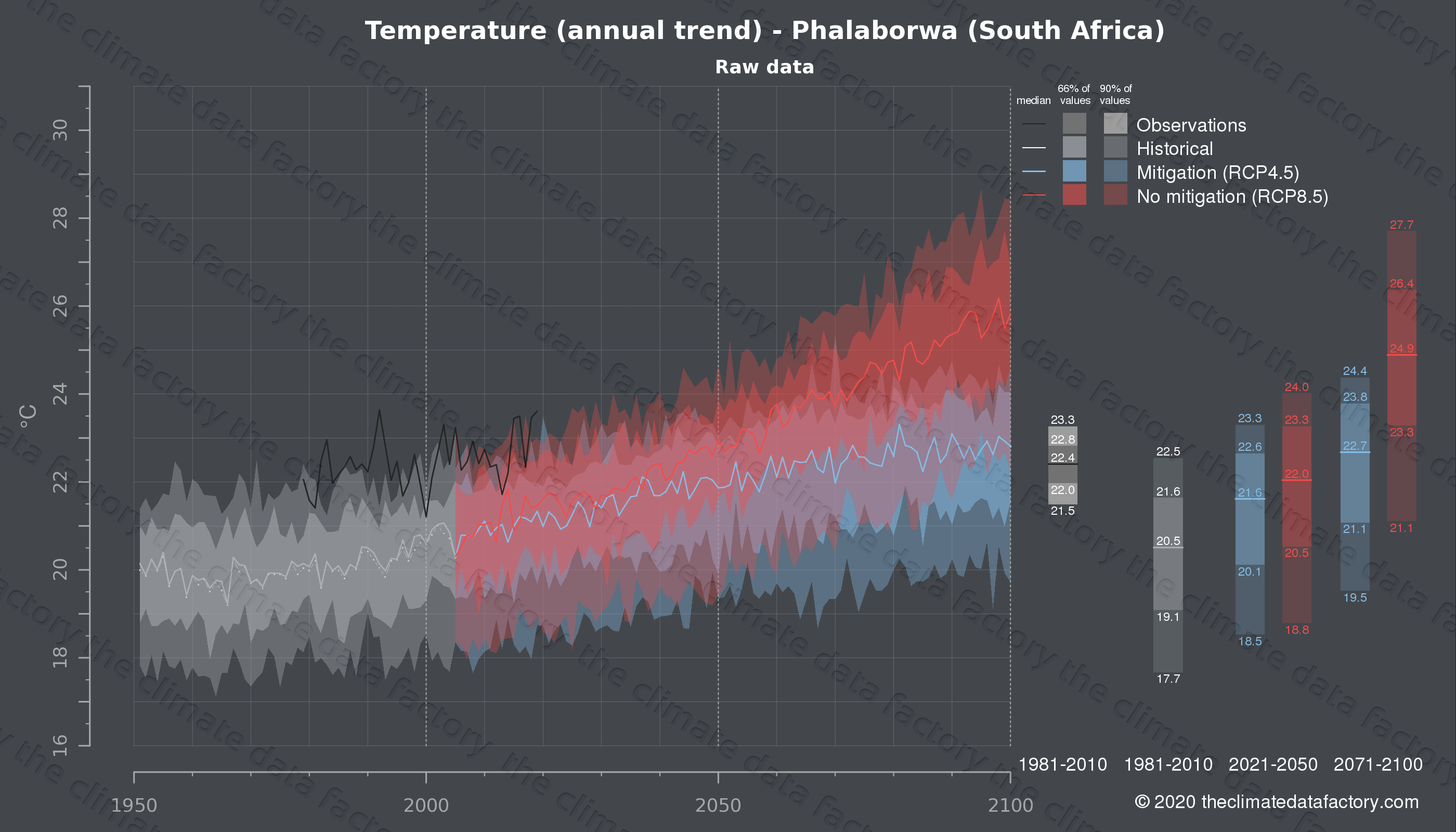 Graphic of projected temperature for Phalaborwa (South Africa) under two climate change mitigation policy scenarios (RCP4.5, RCP8.5). Represented climate data are raw data from IPCC models. https://theclimatedatafactory.com