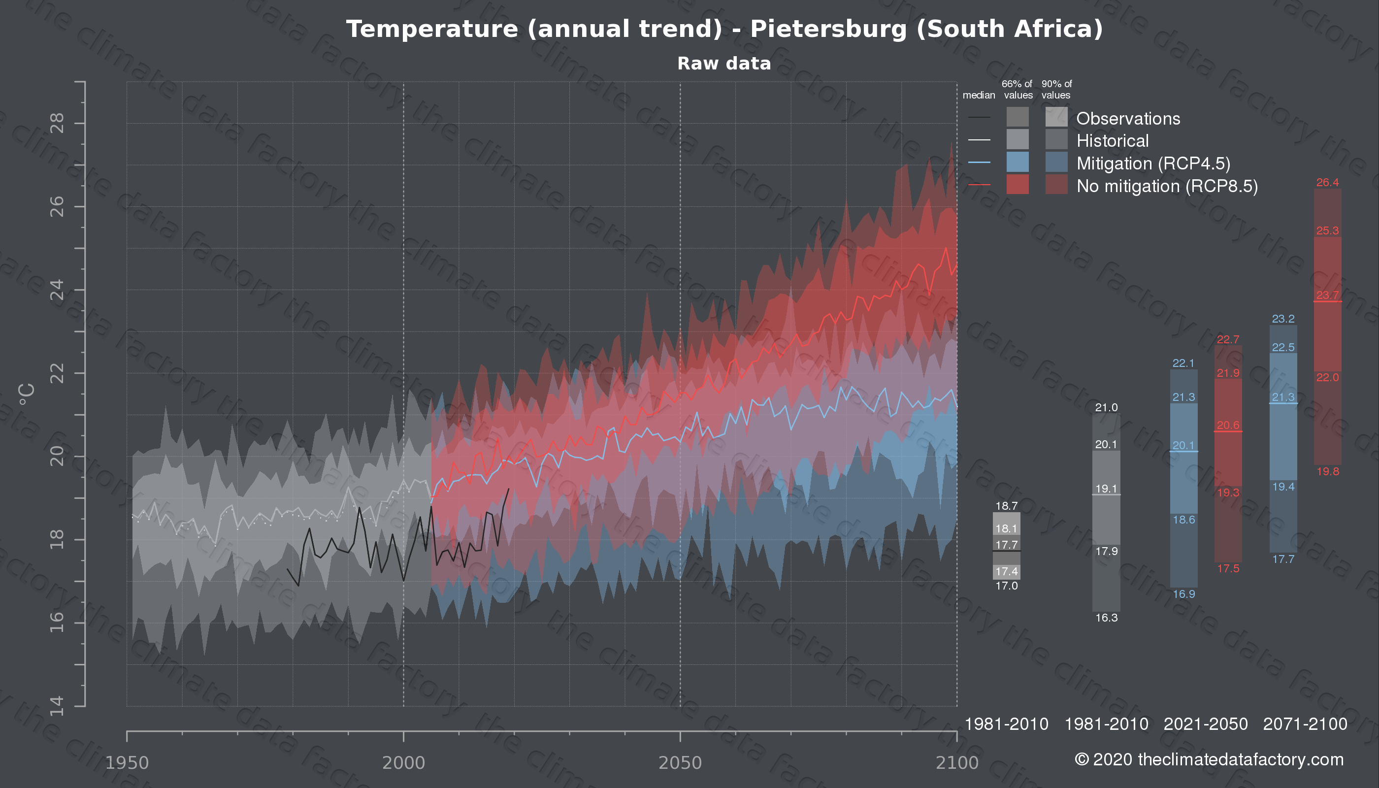 Graphic of projected temperature for Pietersburg (South Africa) under two climate change mitigation policy scenarios (RCP4.5, RCP8.5). Represented climate data are raw data from IPCC models. https://theclimatedatafactory.com