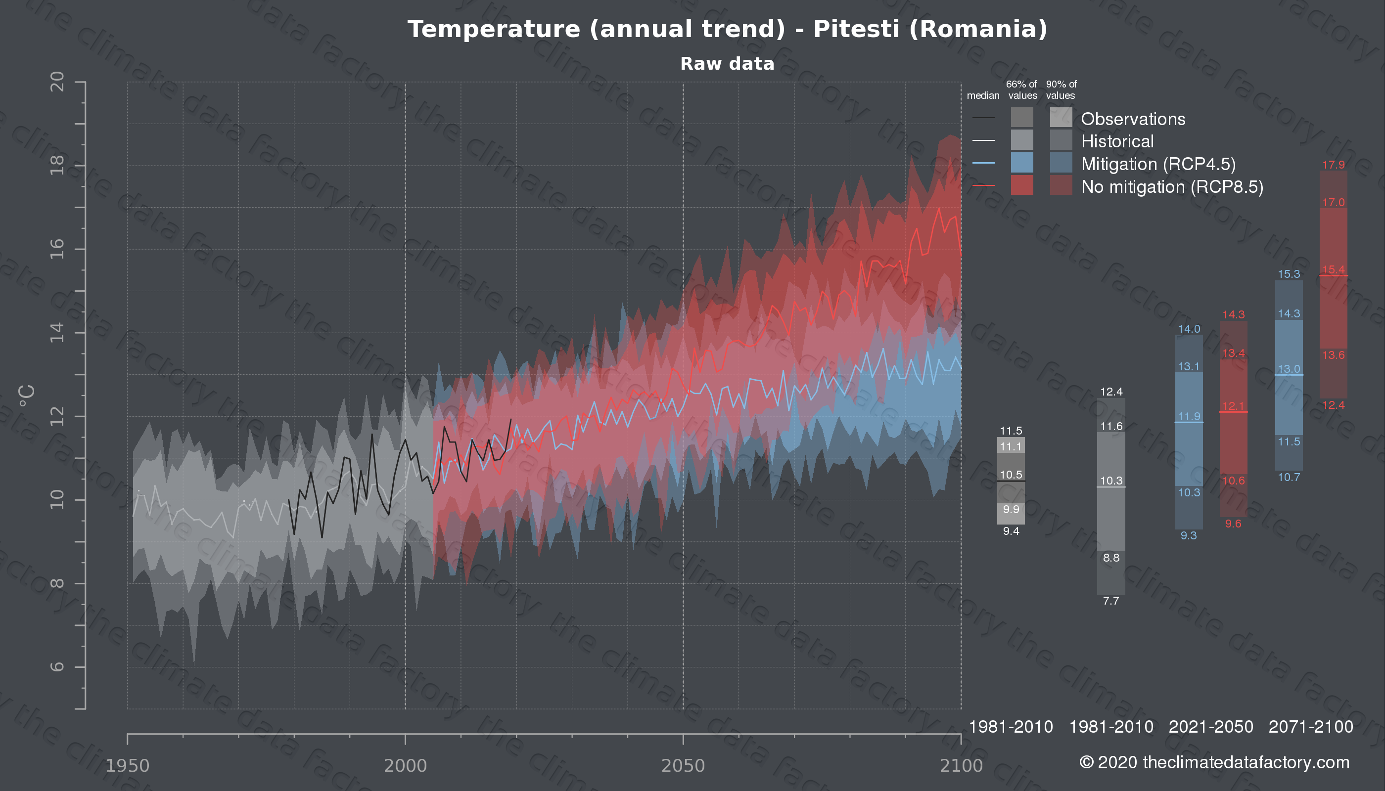 Graphic of projected temperature for Pitesti (Romania) under two climate change mitigation policy scenarios (RCP4.5, RCP8.5). Represented climate data are raw data from IPCC models. https://theclimatedatafactory.com