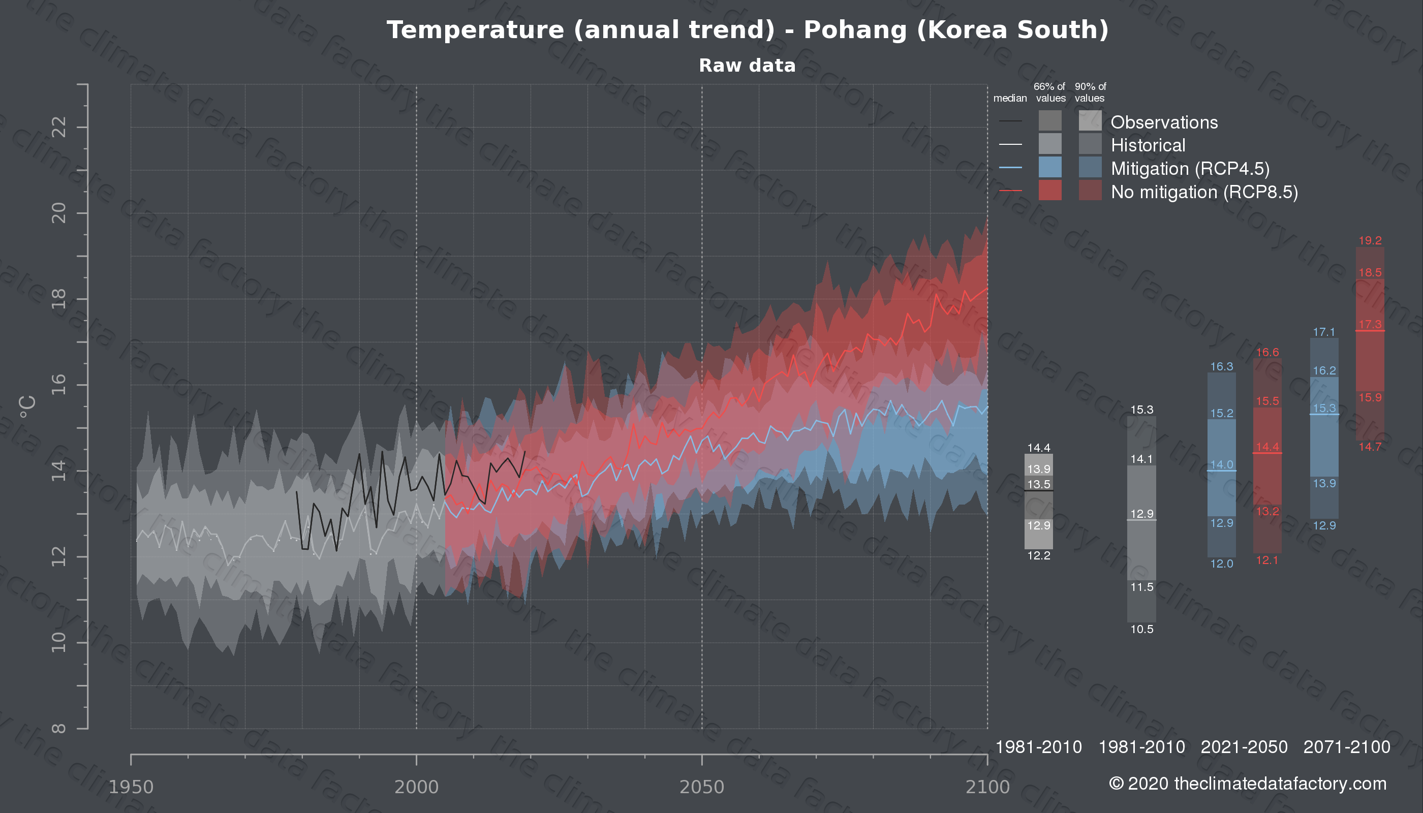 Graphic of projected temperature for Pohang (South Korea) under two climate change mitigation policy scenarios (RCP4.5, RCP8.5). Represented climate data are raw data from IPCC models. https://theclimatedatafactory.com