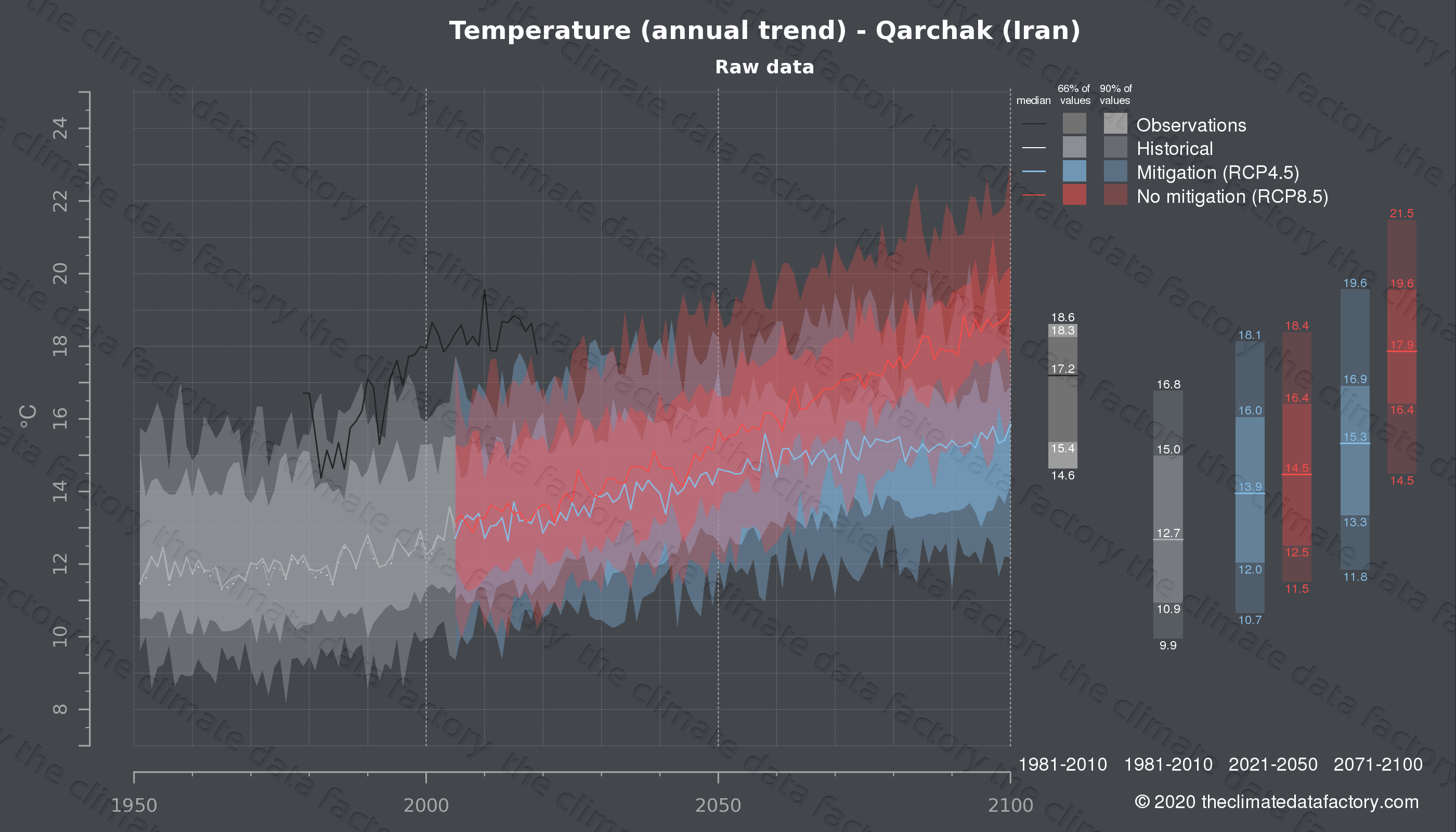 Graphic of projected temperature for Qarchak (Iran) under two climate change mitigation policy scenarios (RCP4.5, RCP8.5). Represented climate data are raw data from IPCC models. https://theclimatedatafactory.com