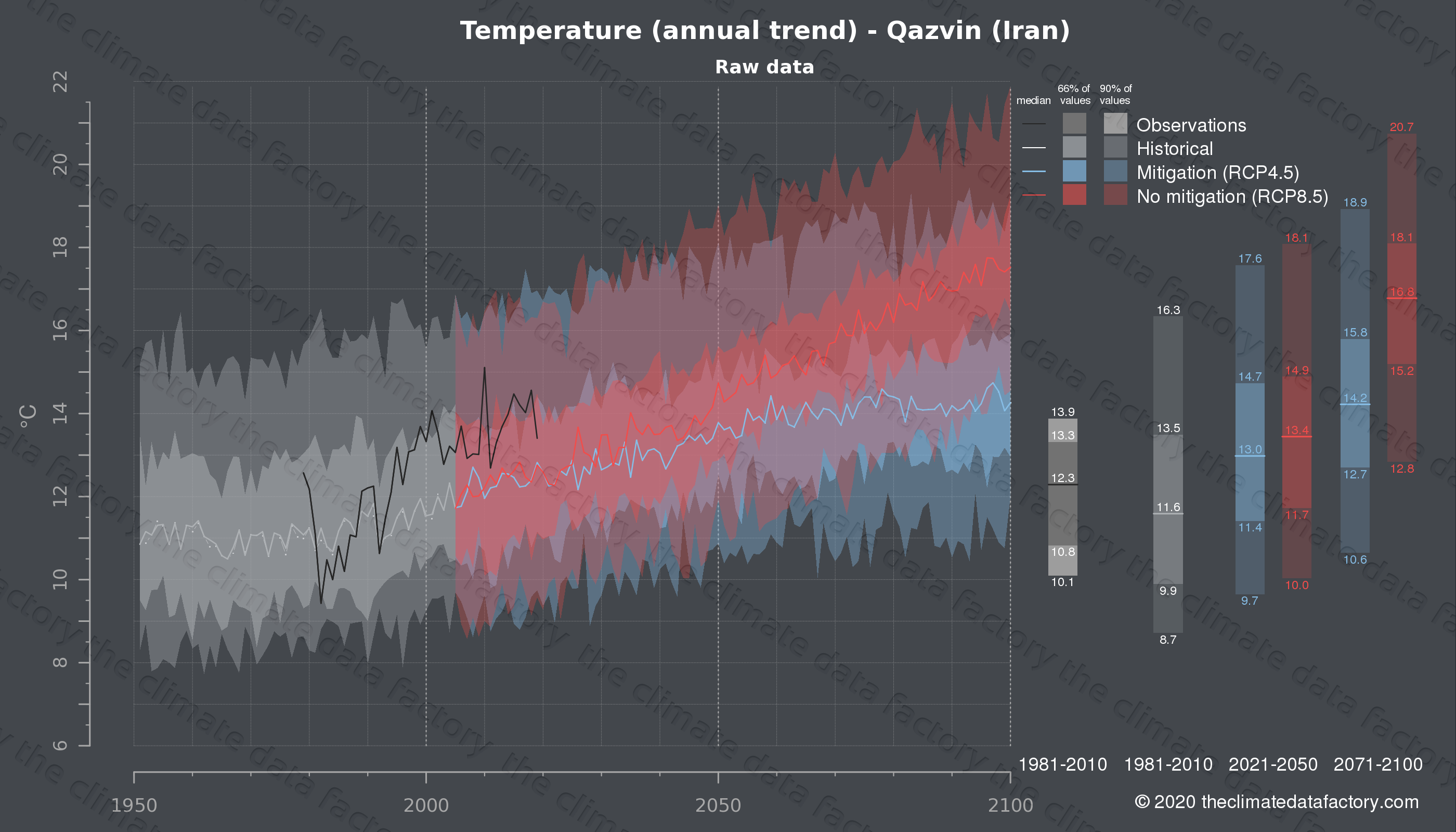 Graphic of projected temperature for Qazvin (Iran) under two climate change mitigation policy scenarios (RCP4.5, RCP8.5). Represented climate data are raw data from IPCC models. https://theclimatedatafactory.com